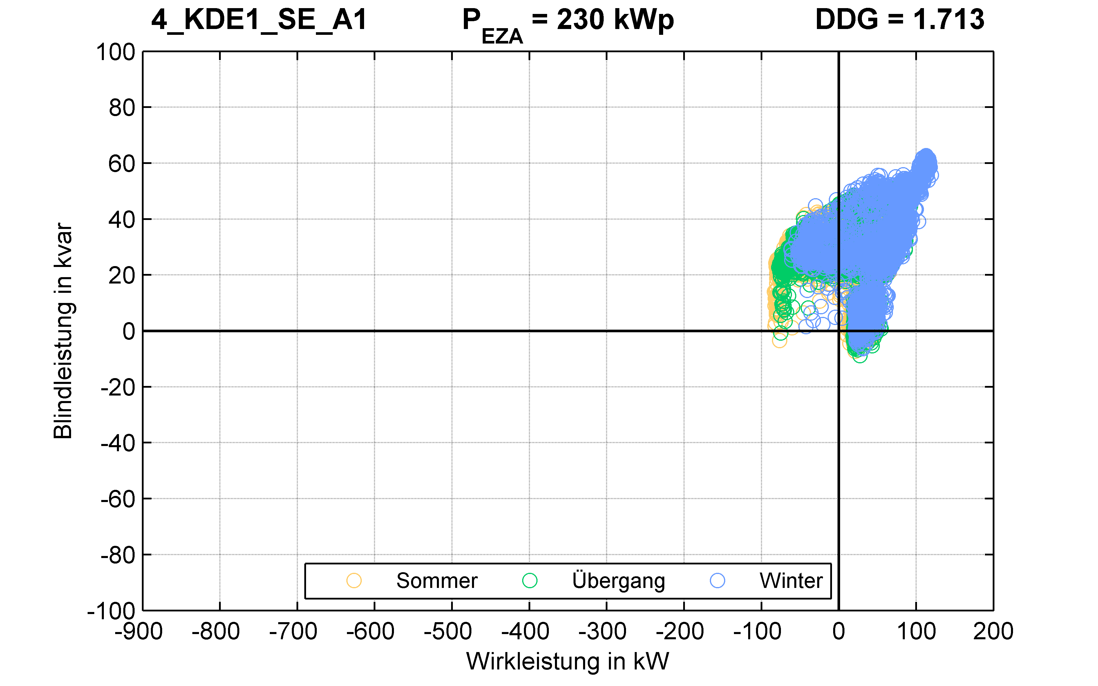 KDE1 | P-Kappung 55% (SE) A1 | PQ-Verhalten