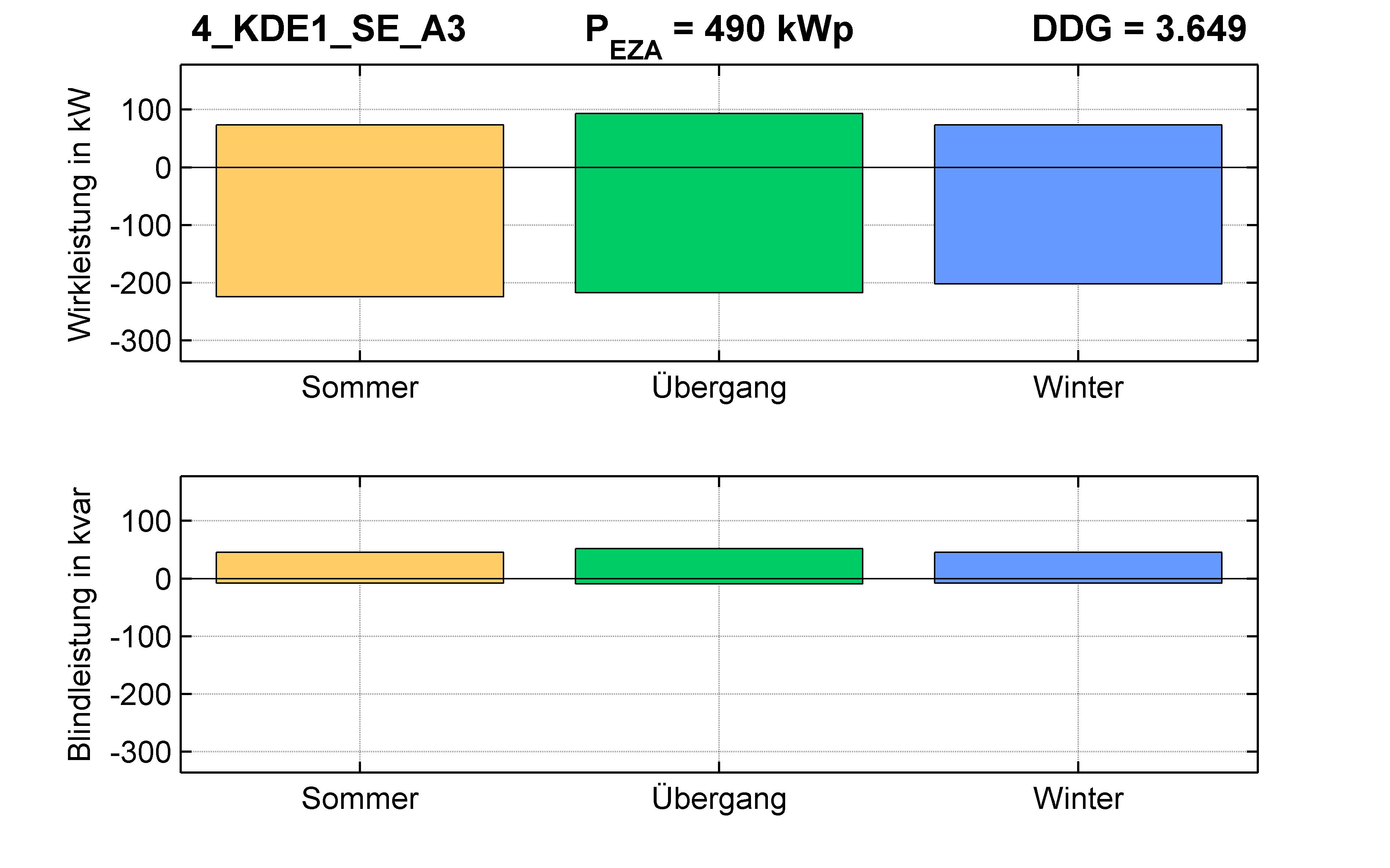 KDE1 | P-Kappung 55% (SE) A3 | PQ-Bilanz