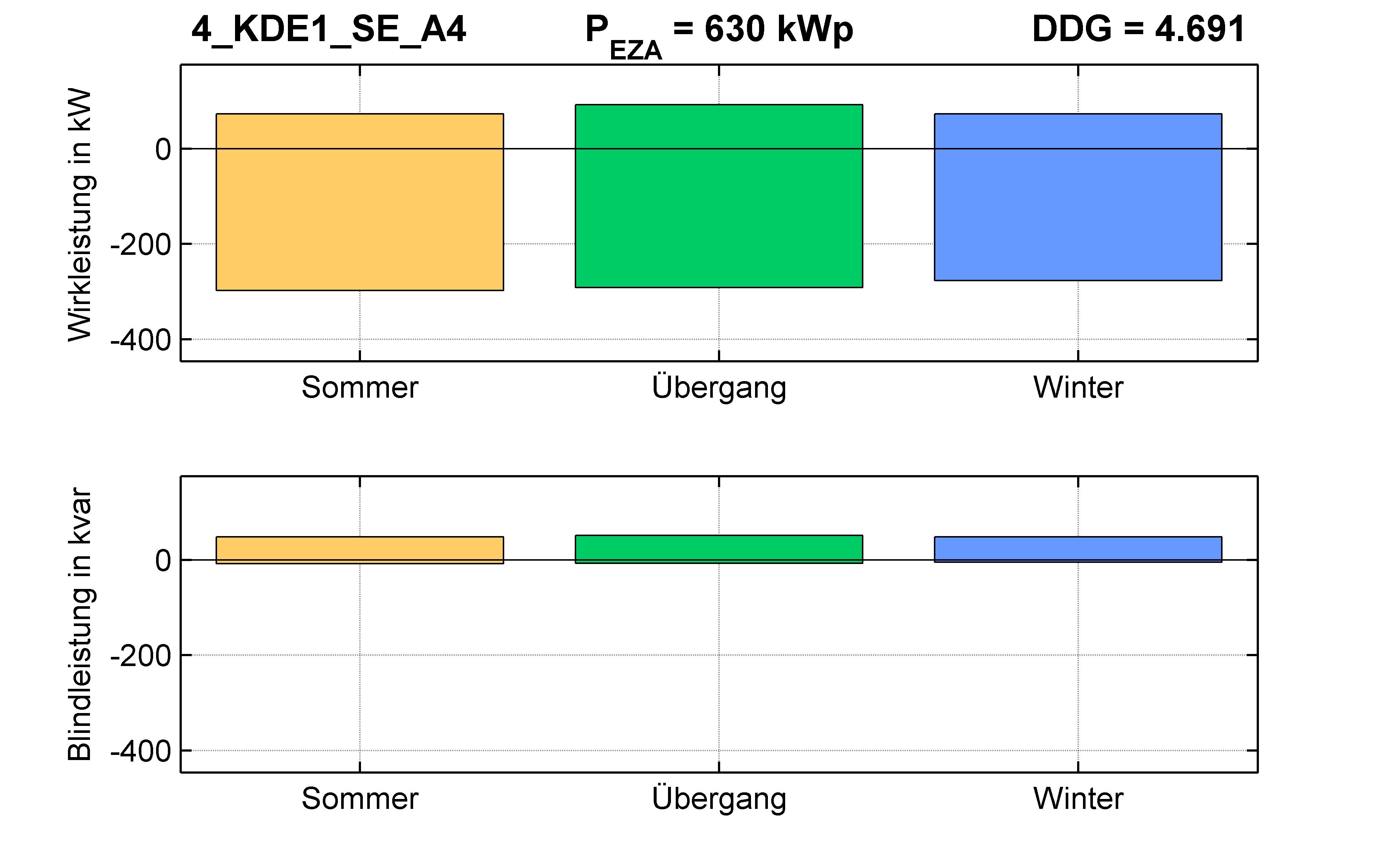 KDE1 | P-Kappung 55% (SE) A4 | PQ-Bilanz