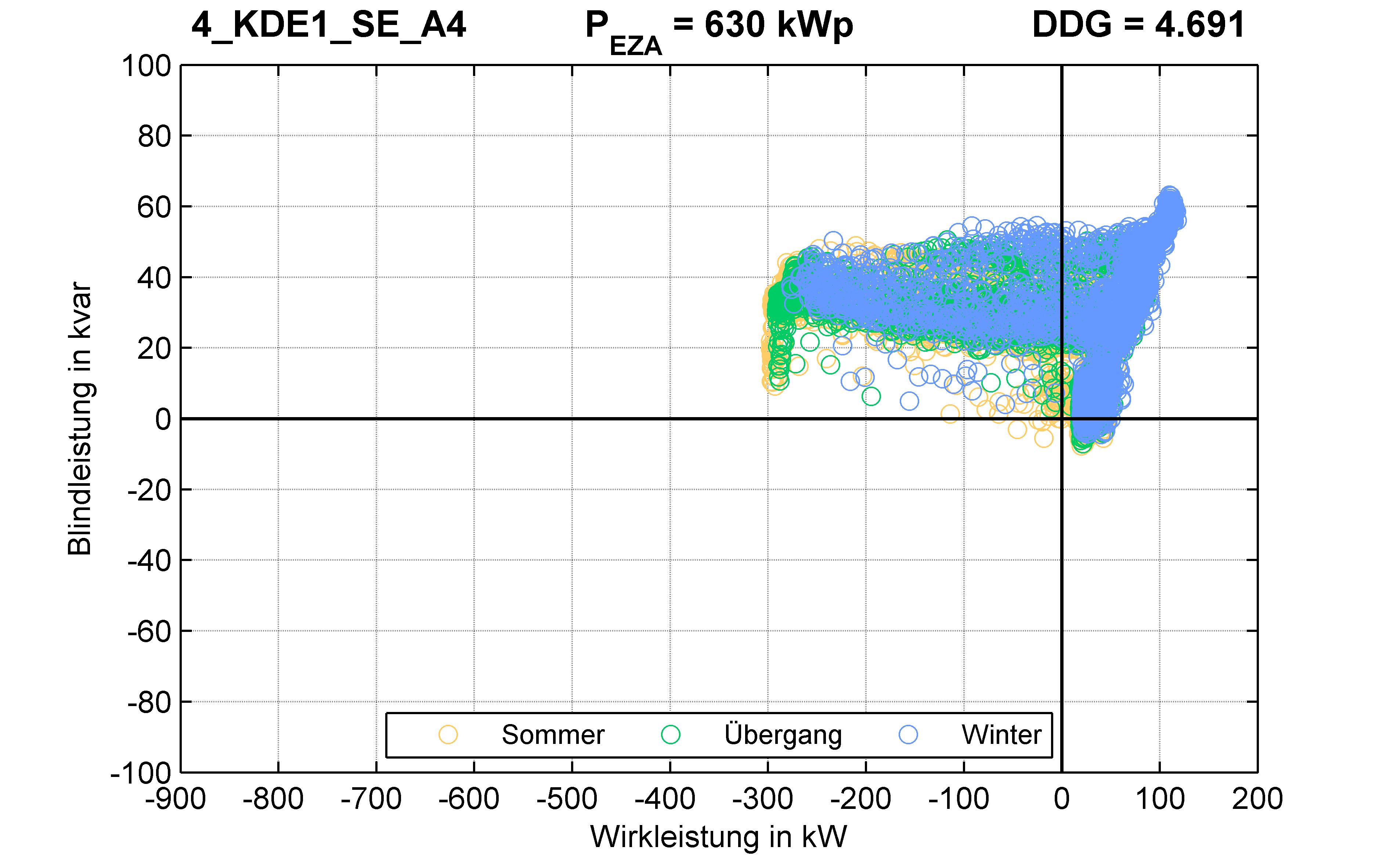 KDE1 | P-Kappung 55% (SE) A4 | PQ-Verhalten