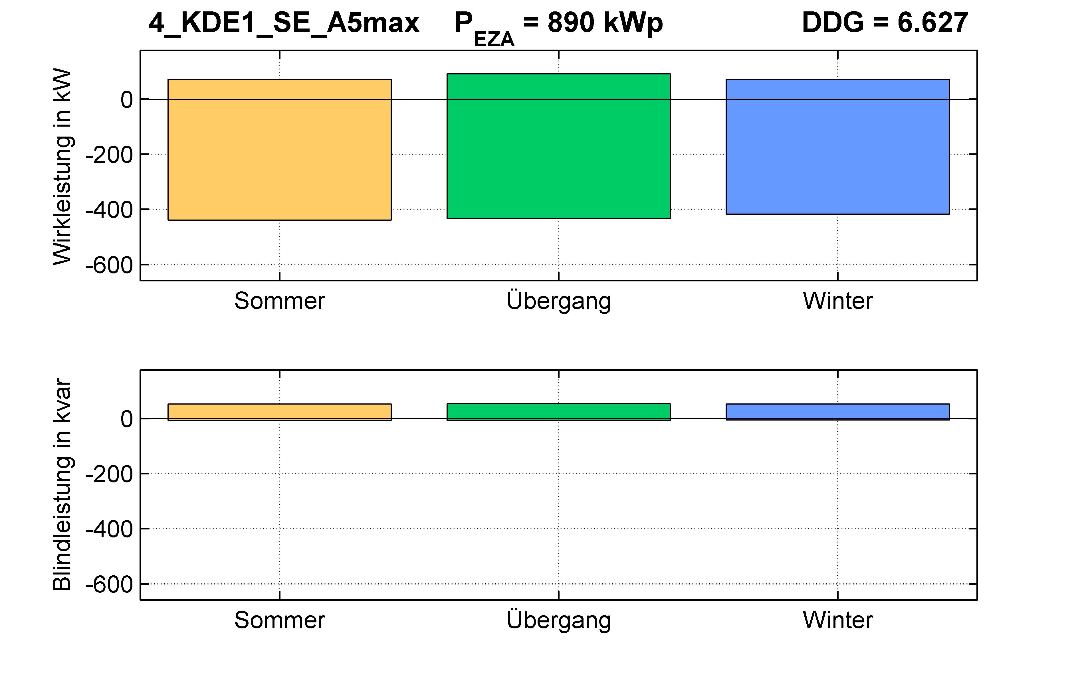 KDE1 | P-Kappung 55% (SE) A5max | PQ-Bilanz