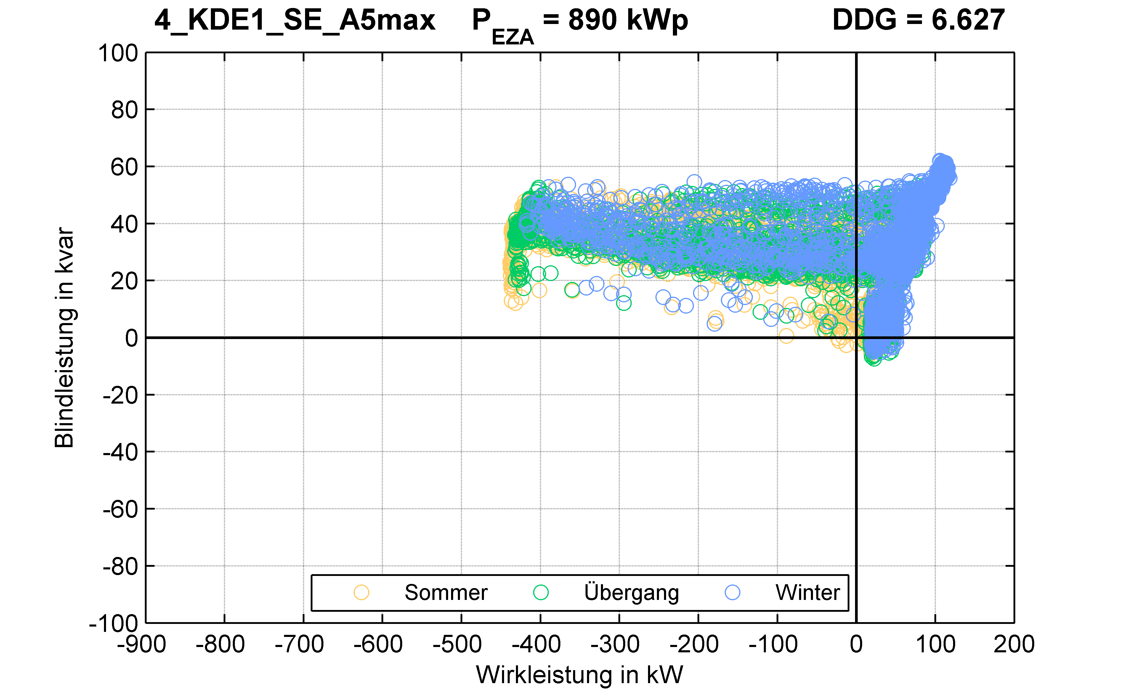 KDE1 | P-Kappung 55% (SE) A5max | PQ-Verhalten