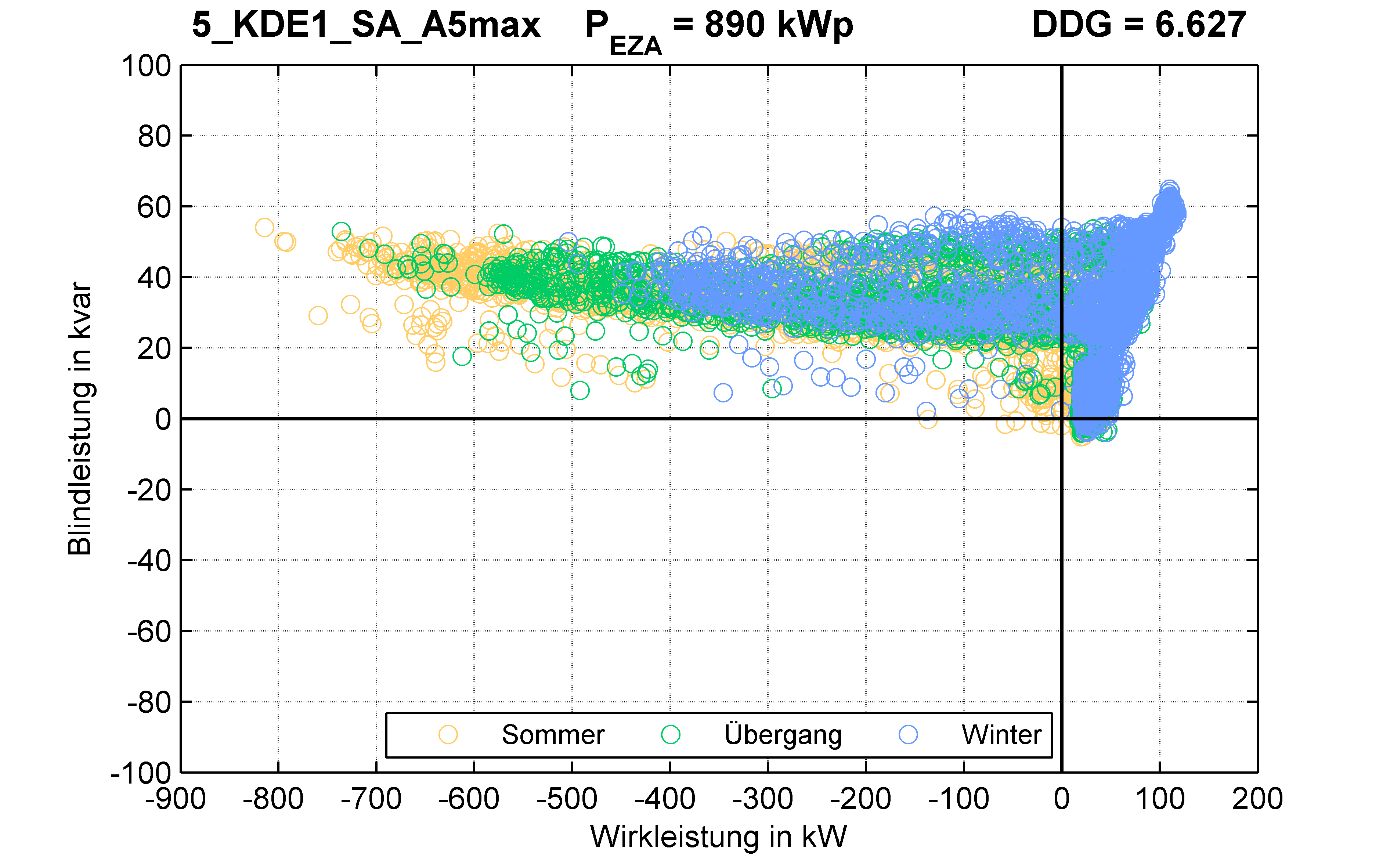 KDE1 | STATION (SA) A5max | PQ-Verhalten