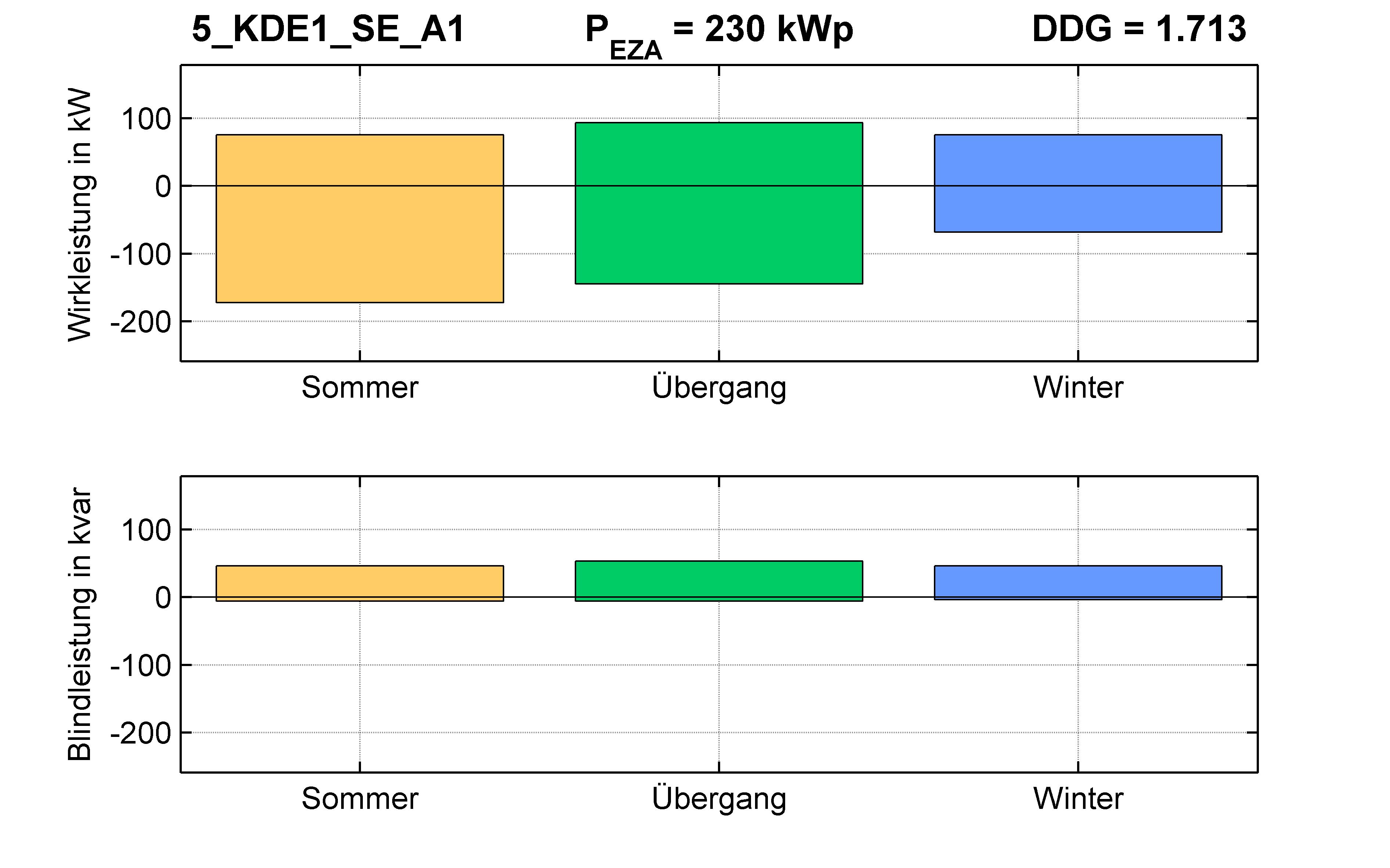 KDE1 | STATION (SE) A1 | PQ-Bilanz