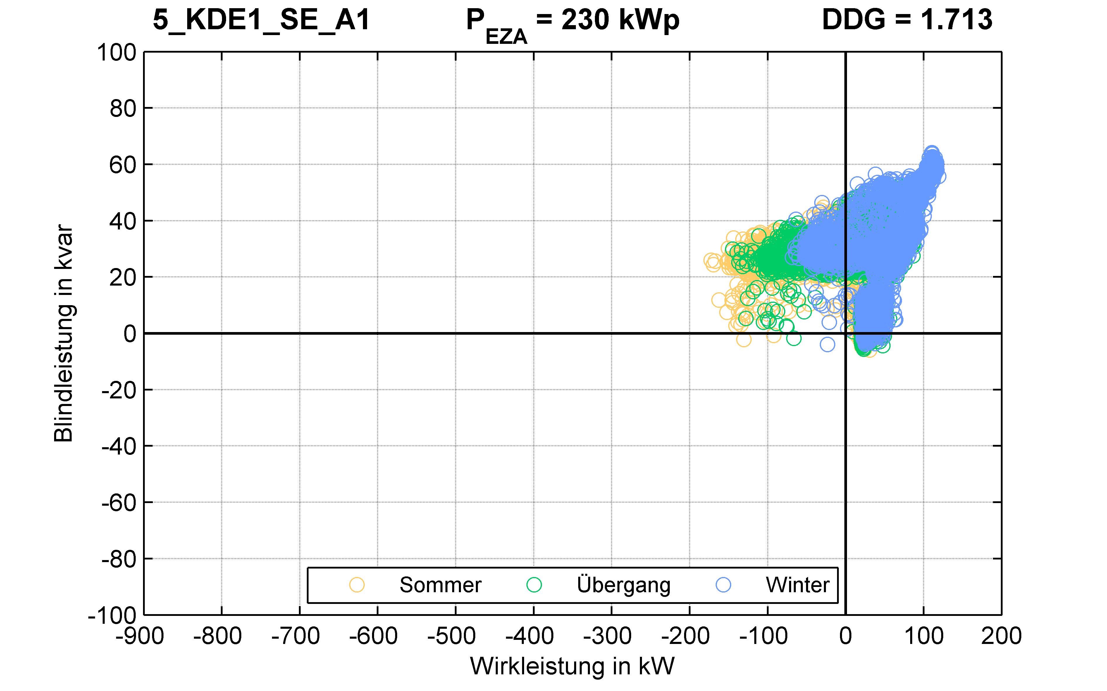 KDE1 | STATION (SE) A1 | PQ-Verhalten