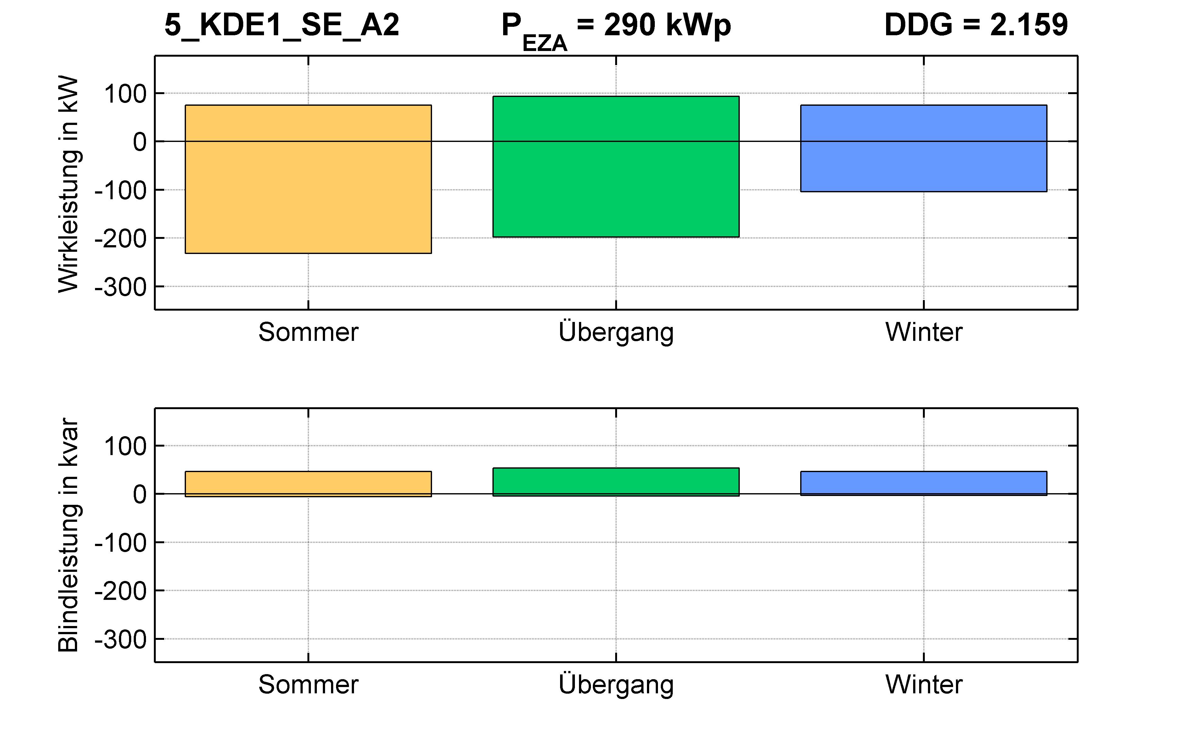 KDE1 | STATION (SE) A2 | PQ-Bilanz