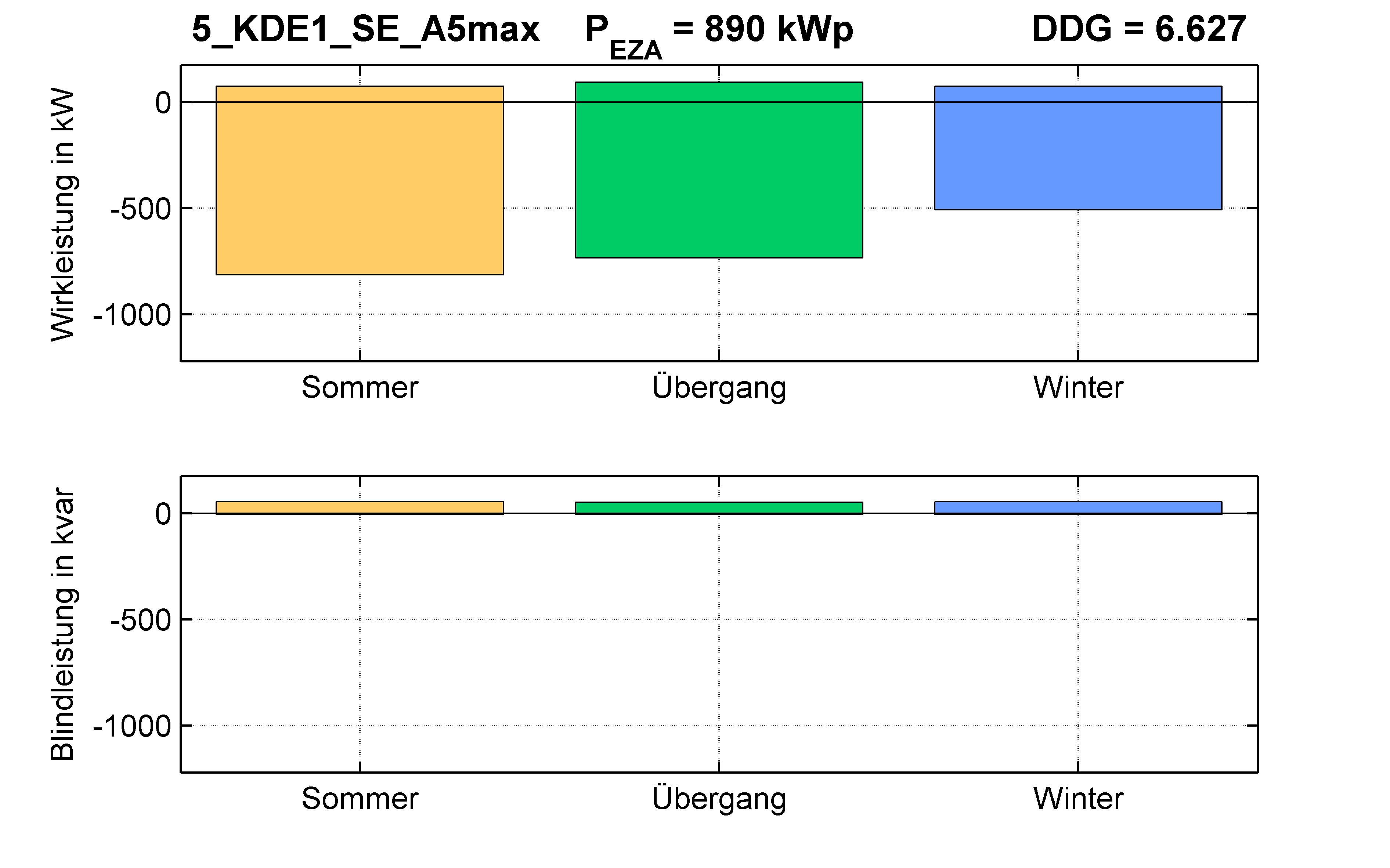 KDE1 | STATION (SE) A5max | PQ-Bilanz