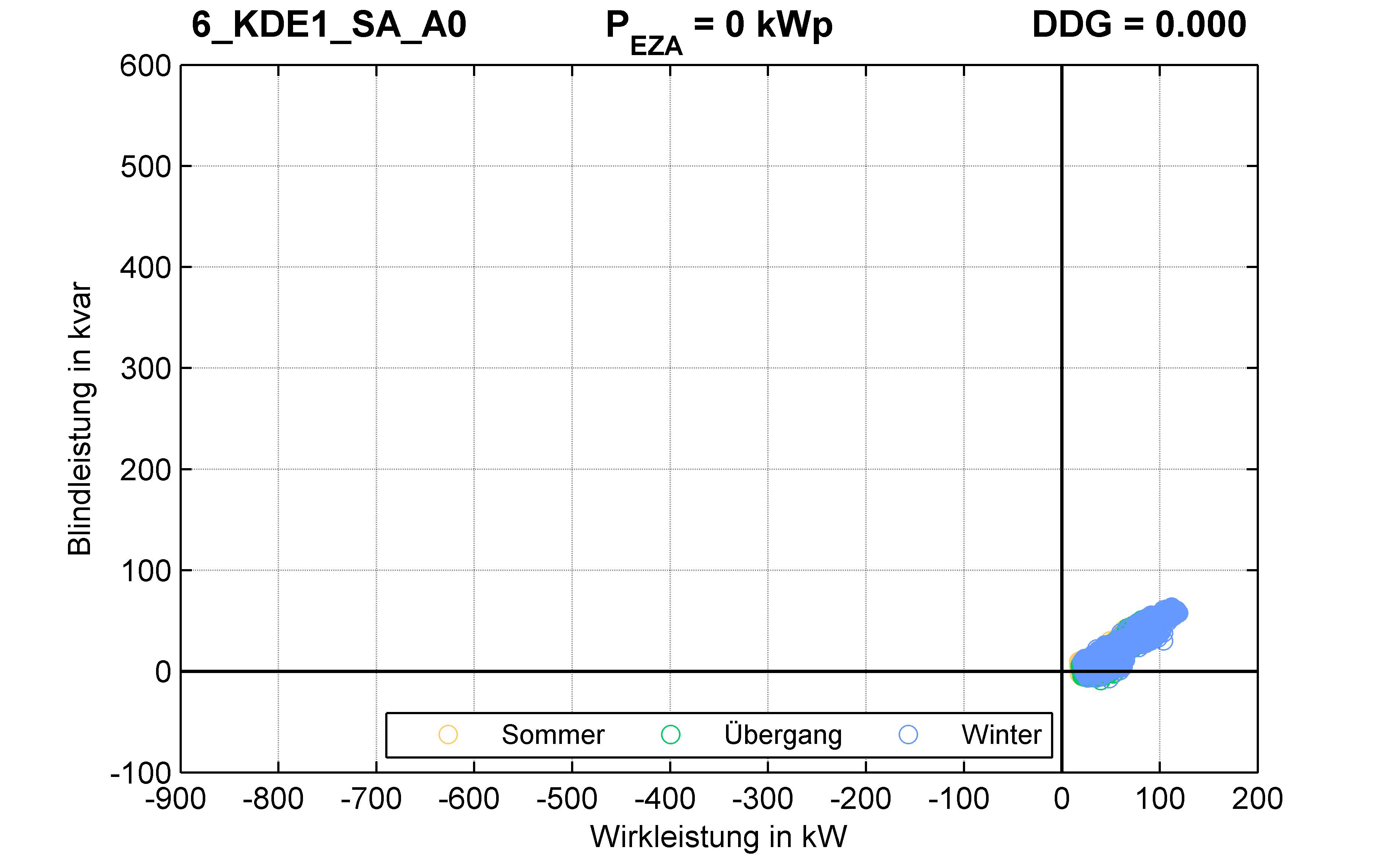 KDE1 | Q-Regelung (SA) A0 | PQ-Verhalten