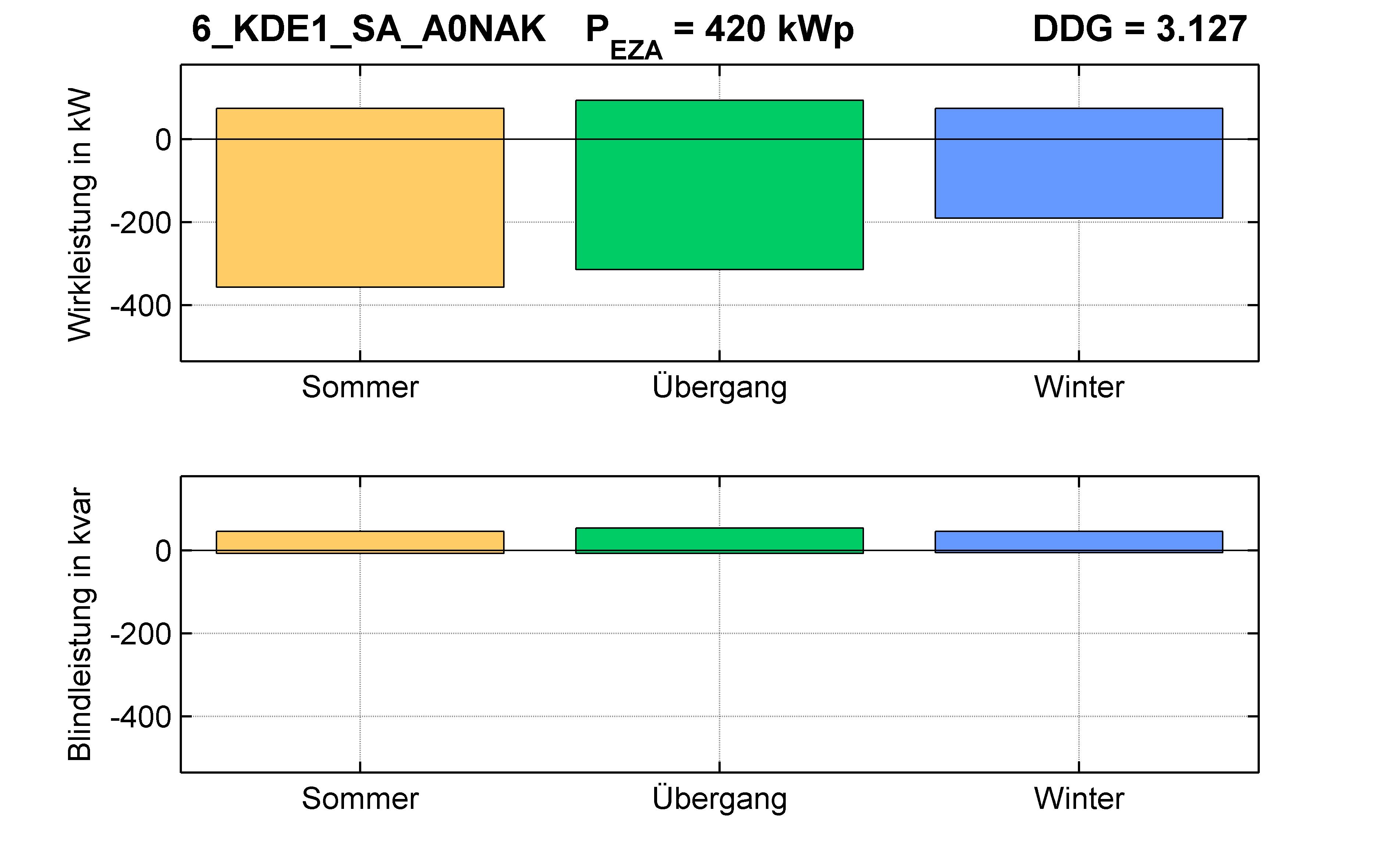 KDE1 | Q-Regelung (SA) A0NAK | PQ-Bilanz