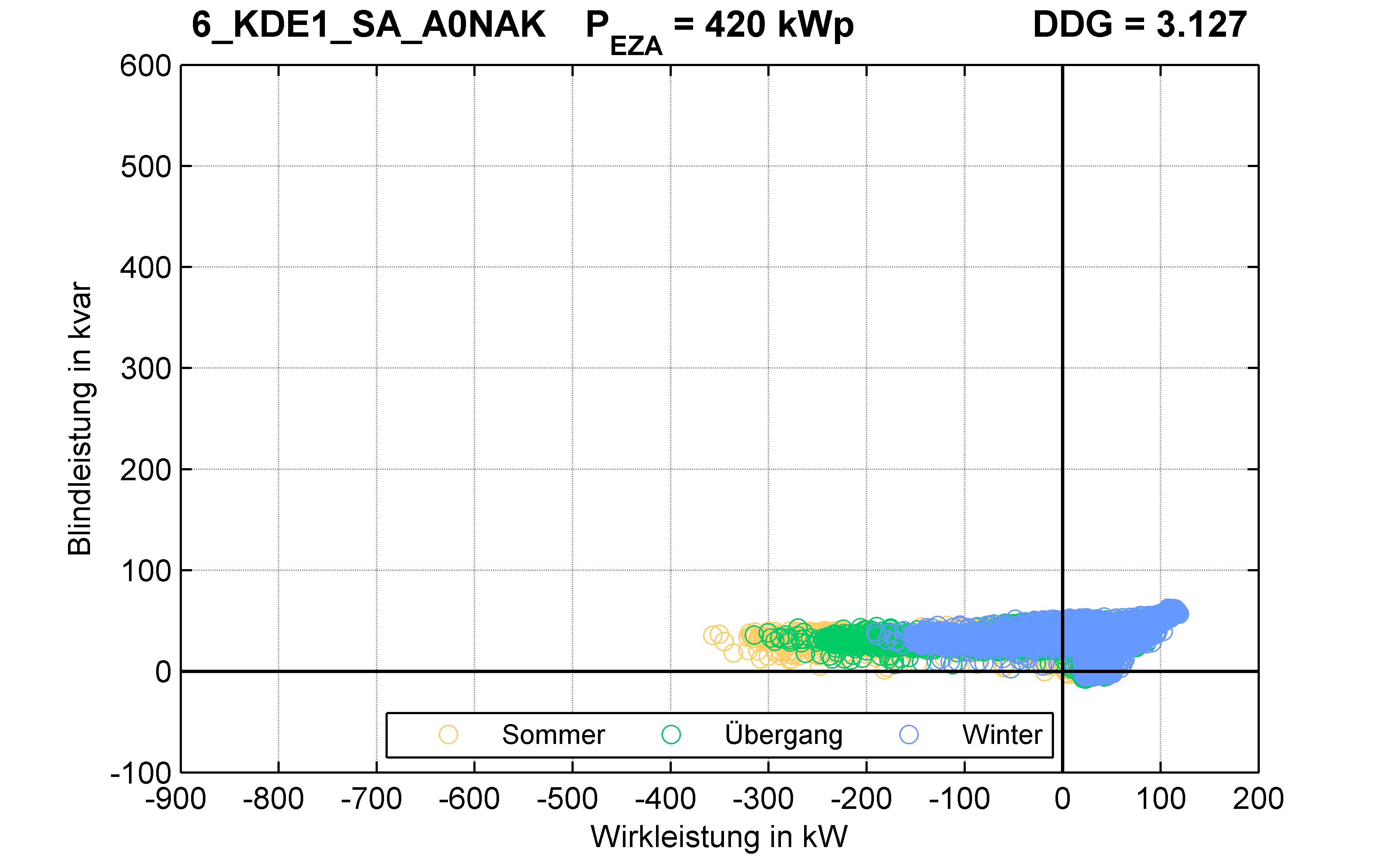 KDE1 | Q-Regelung (SA) A0NAK | PQ-Verhalten