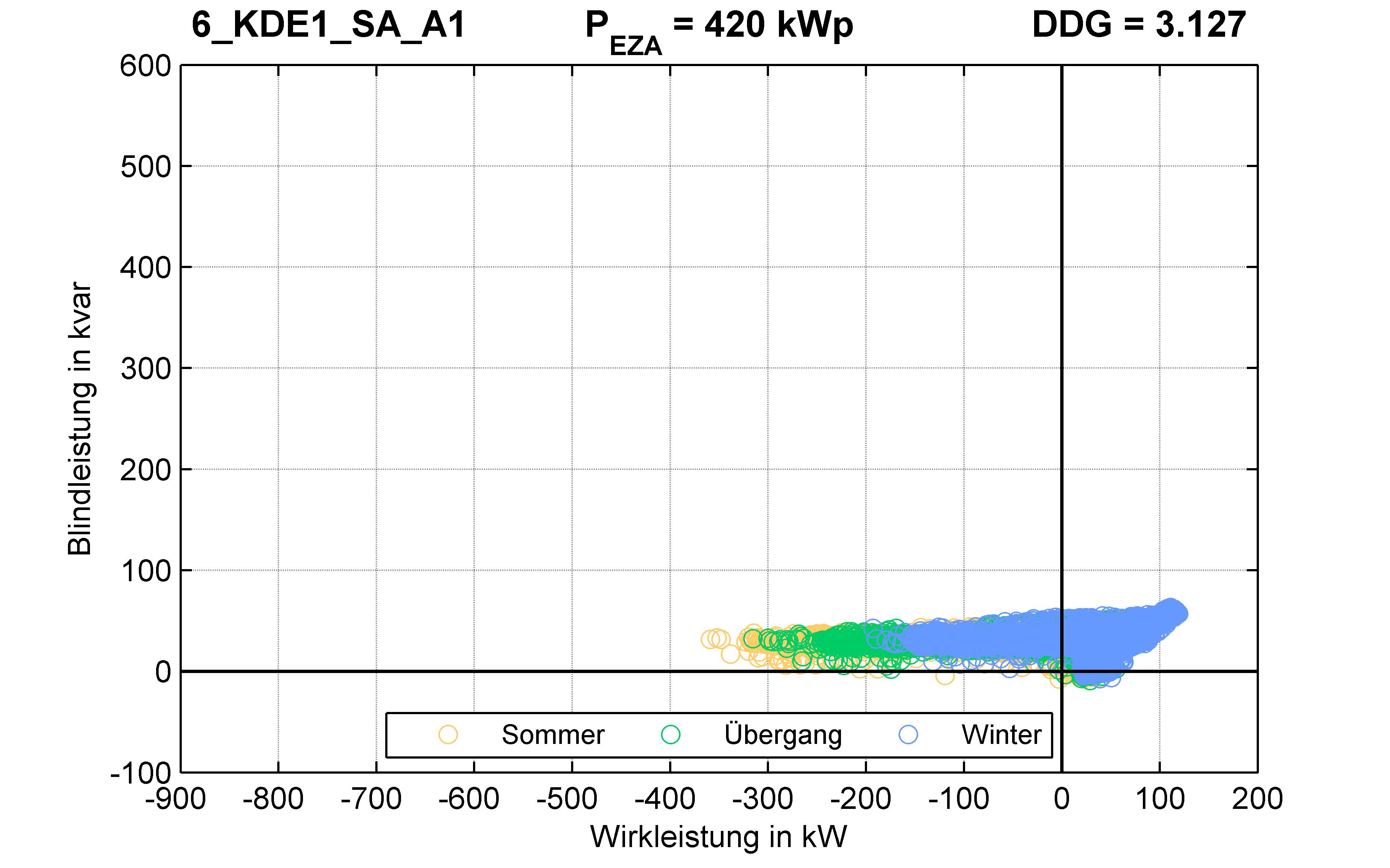 KDE1 | Q-Regelung (SA) A1 | PQ-Verhalten