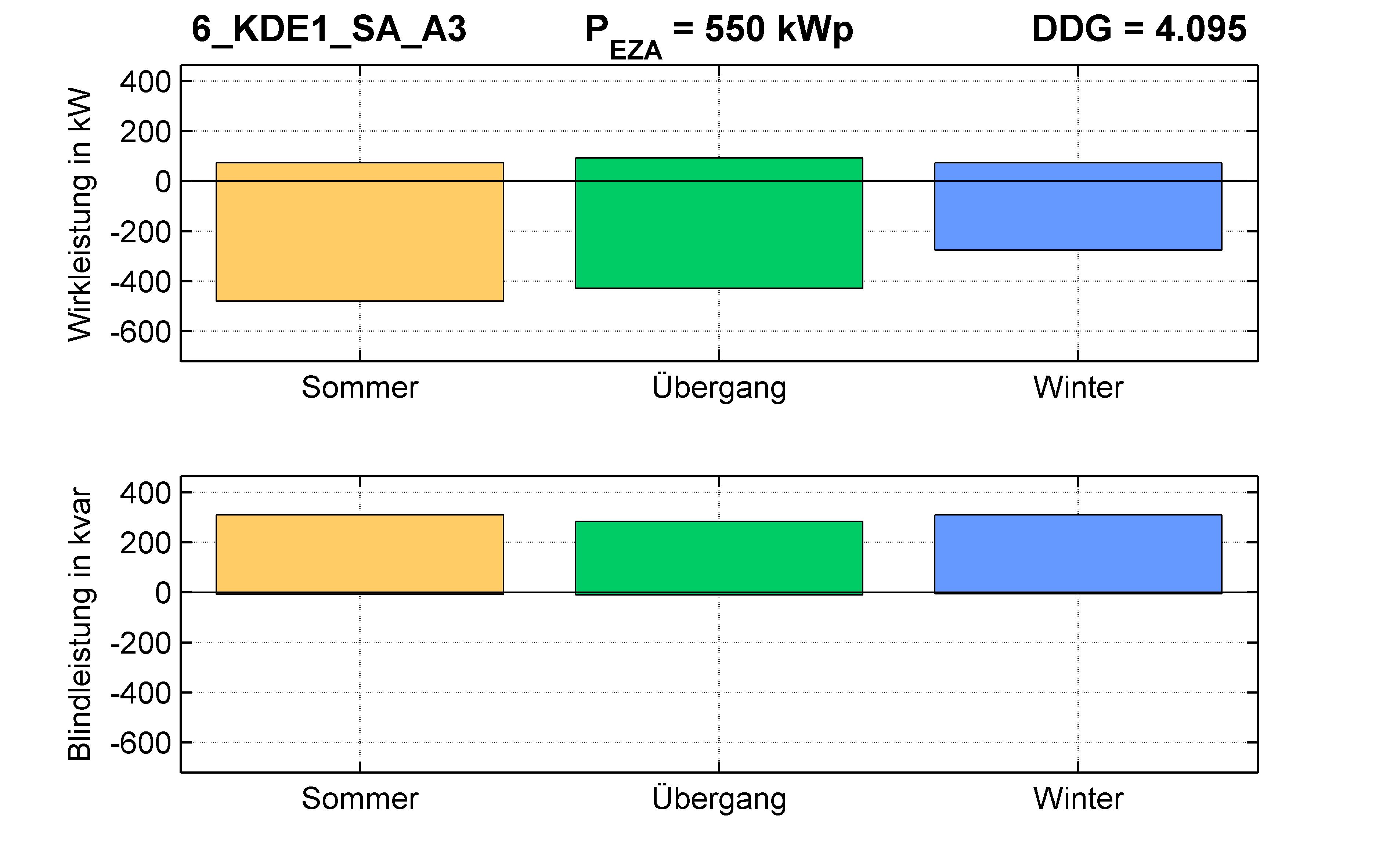 KDE1 | Q-Regelung (SA) A3 | PQ-Bilanz