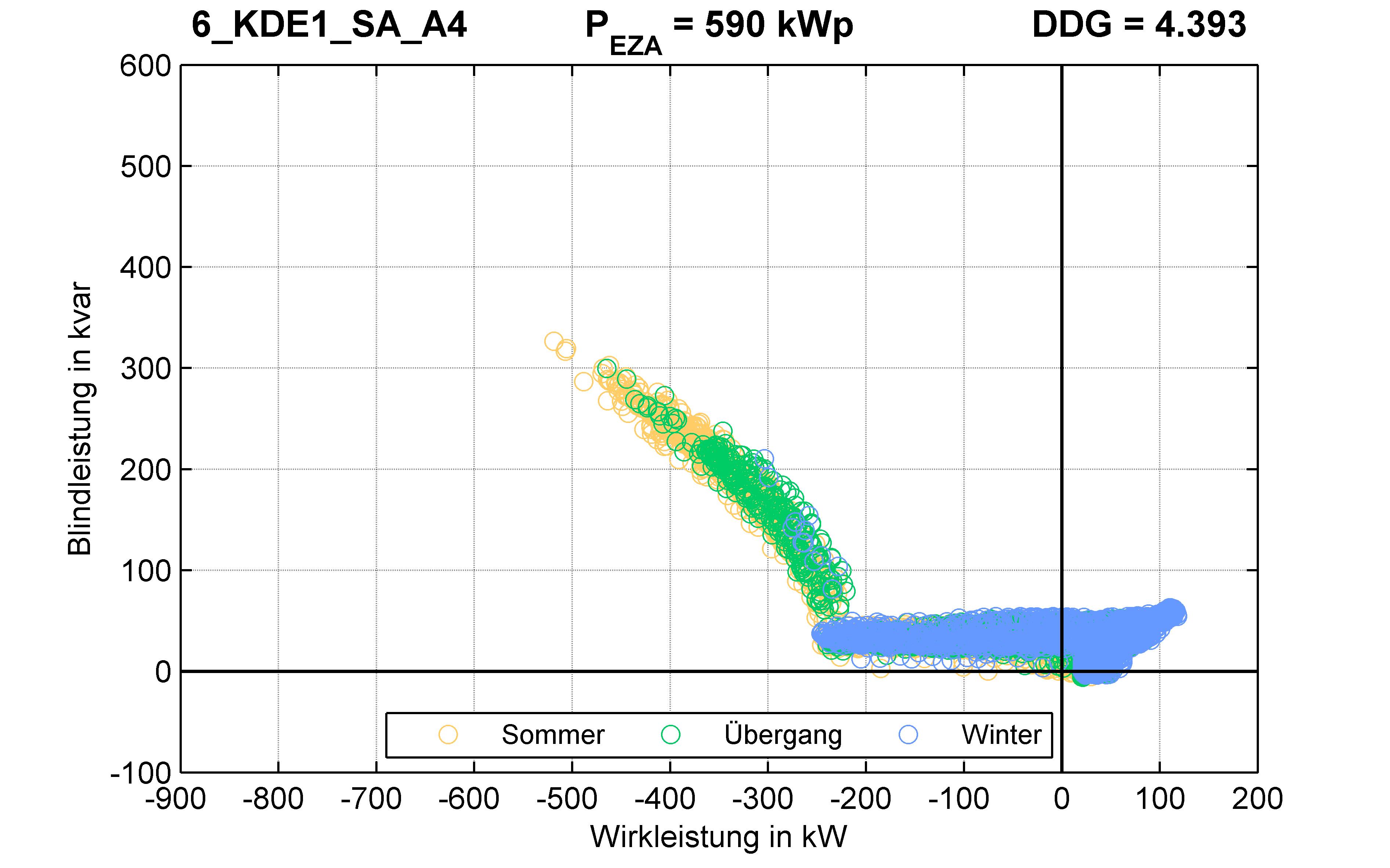 KDE1 | Q-Regelung (SA) A4 | PQ-Verhalten