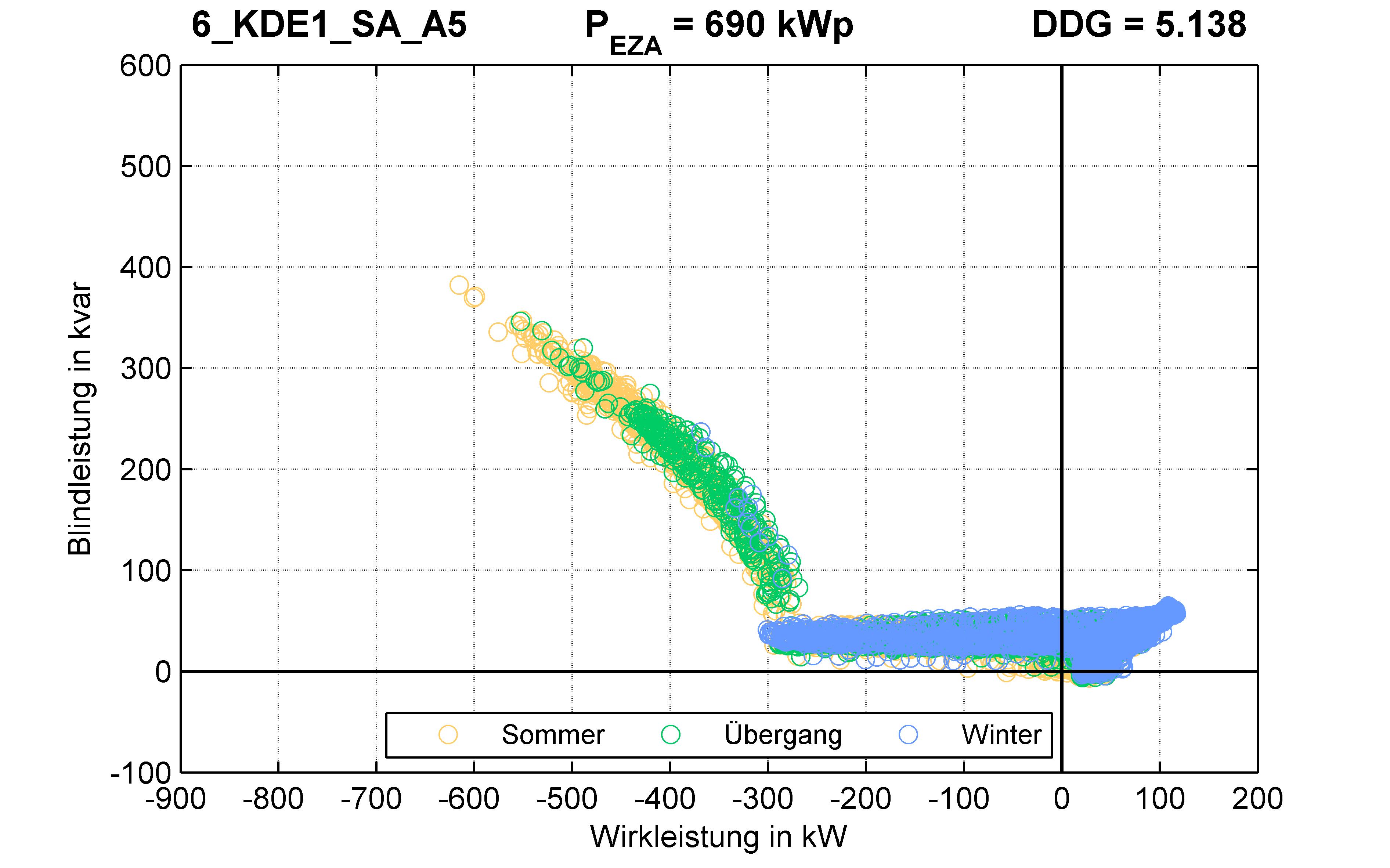 KDE1 | Q-Regelung (SA) A5 | PQ-Verhalten