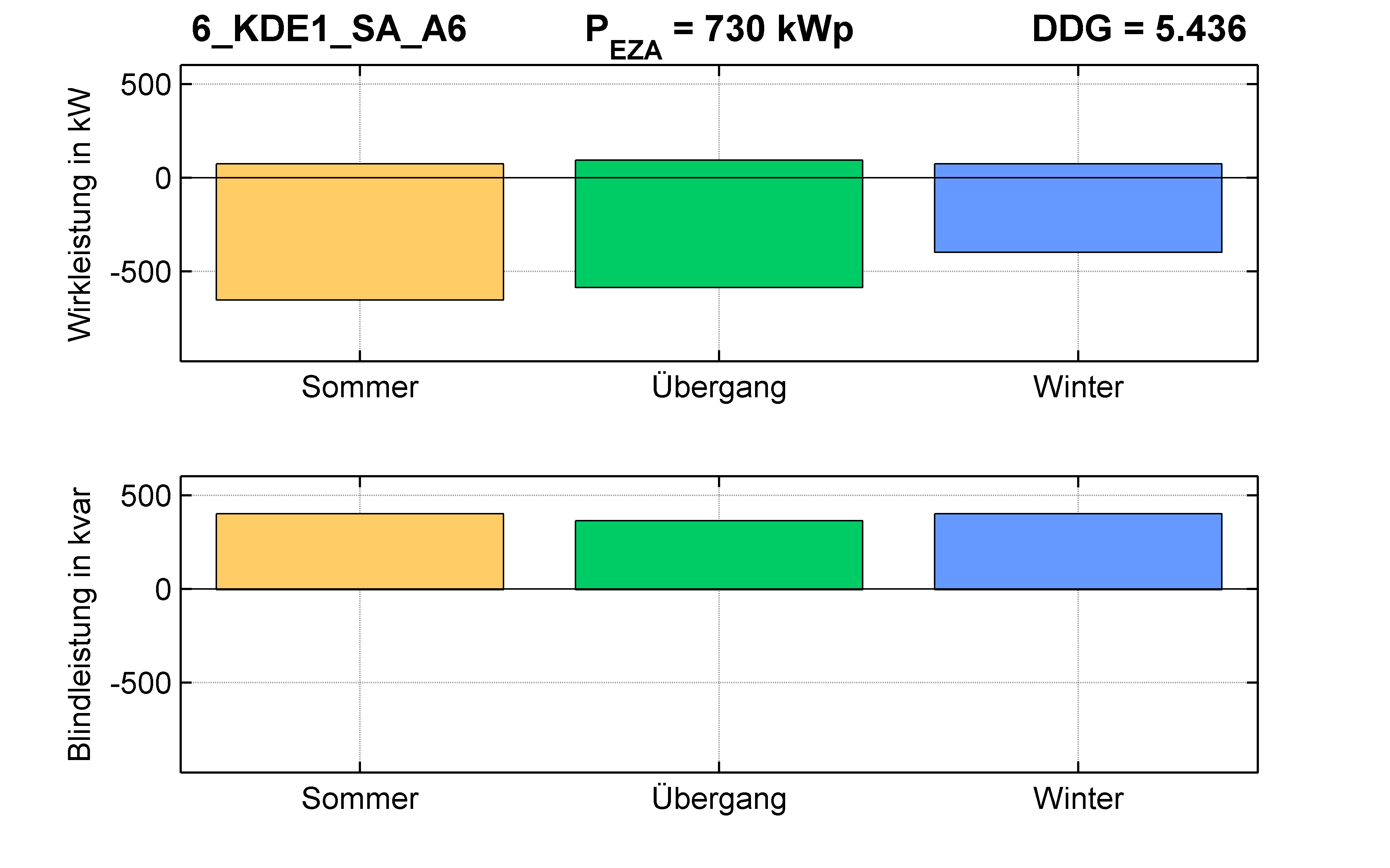 KDE1 | Q-Regelung (SA) A6 | PQ-Bilanz