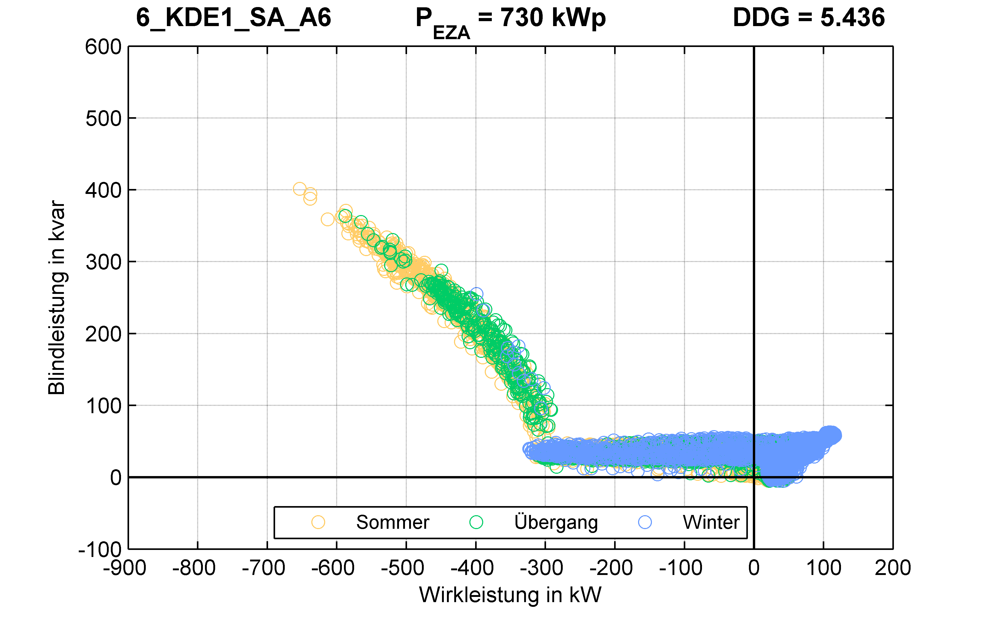KDE1 | Q-Regelung (SA) A6 | PQ-Verhalten