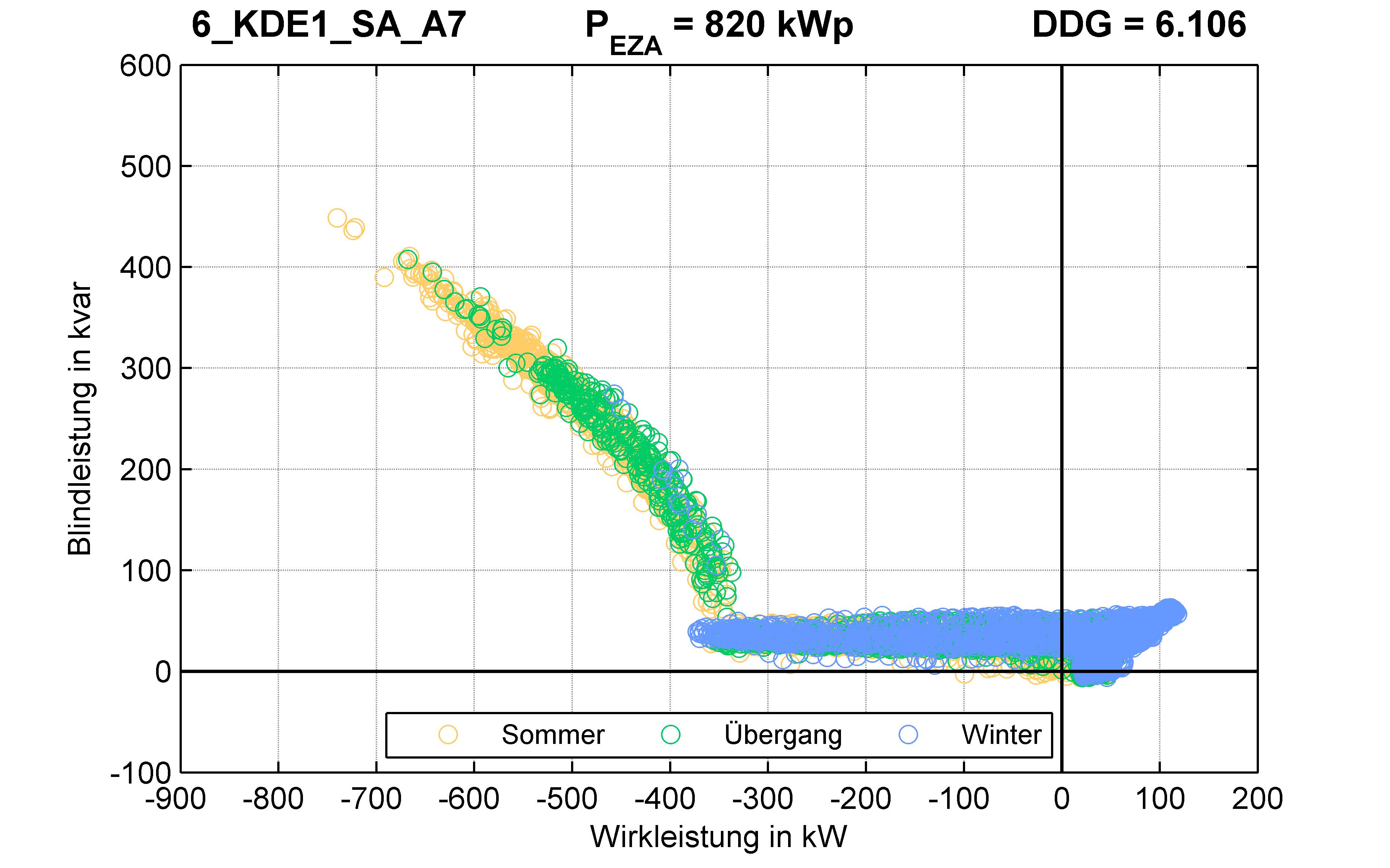 KDE1 | Q-Regelung (SA) A7 | PQ-Verhalten