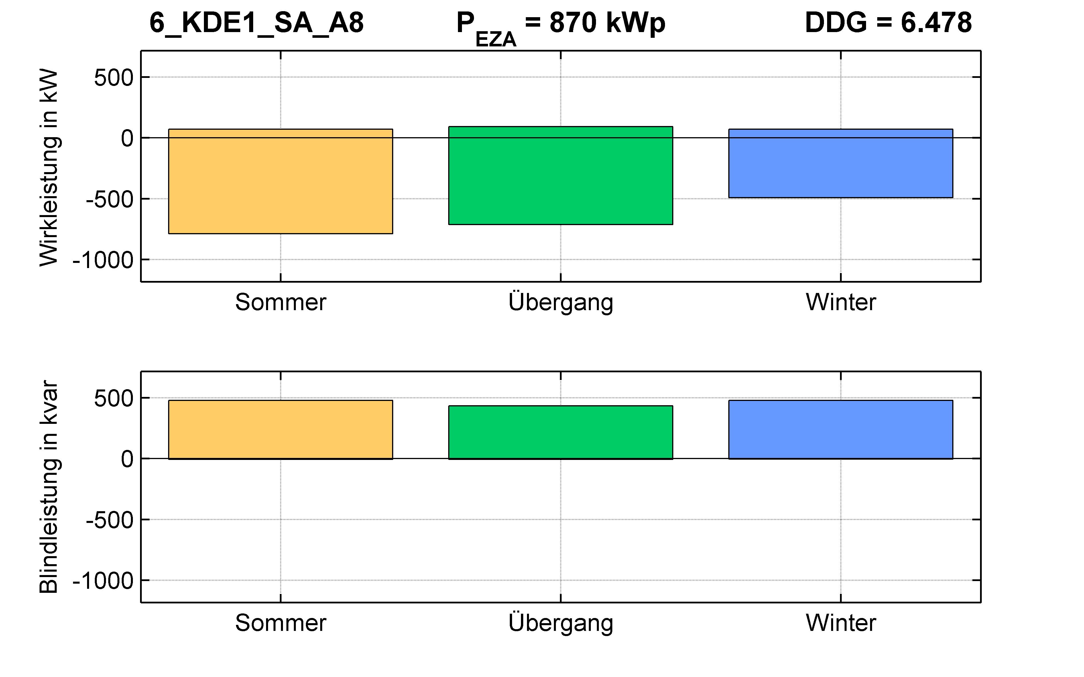 KDE1 | Q-Regelung (SA) A8 | PQ-Bilanz