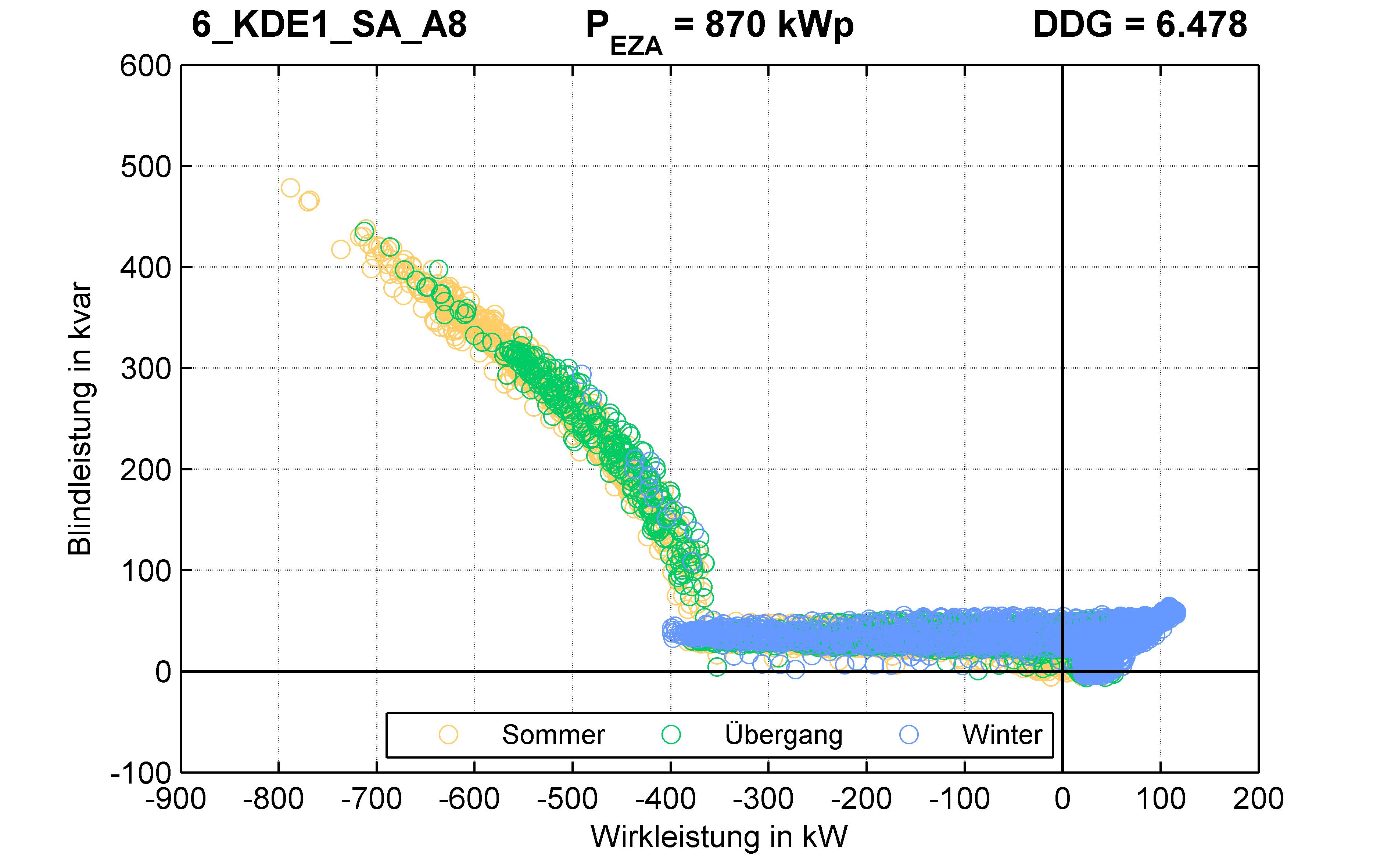 KDE1 | Q-Regelung (SA) A8 | PQ-Verhalten