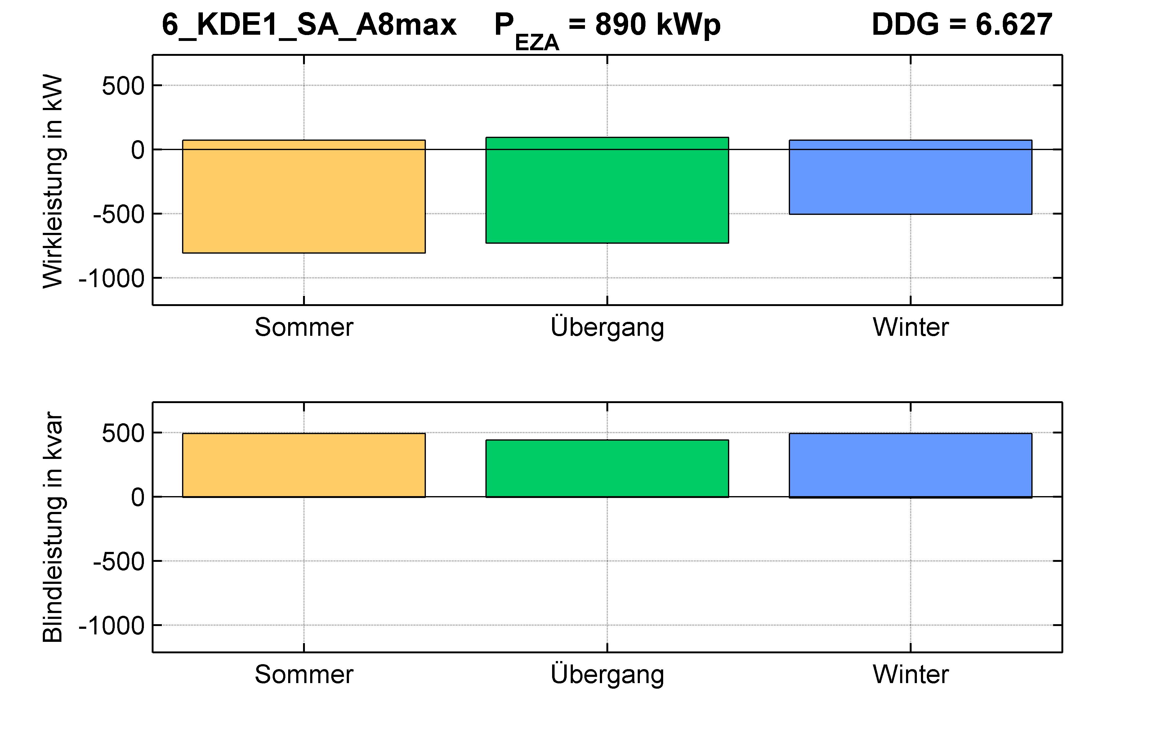 KDE1 | Q-Regelung (SA) A8max | PQ-Bilanz