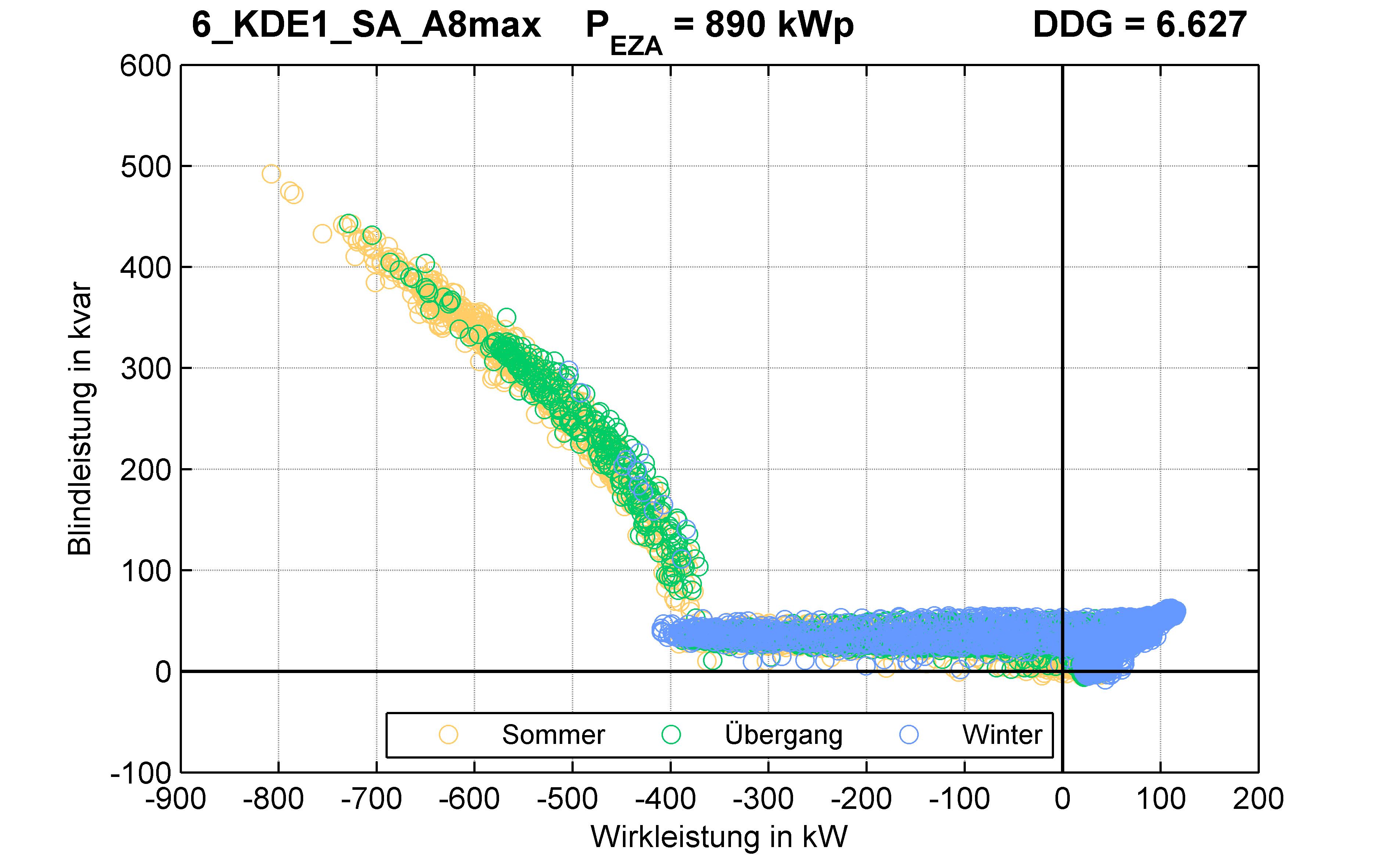 KDE1 | Q-Regelung (SA) A8max | PQ-Verhalten