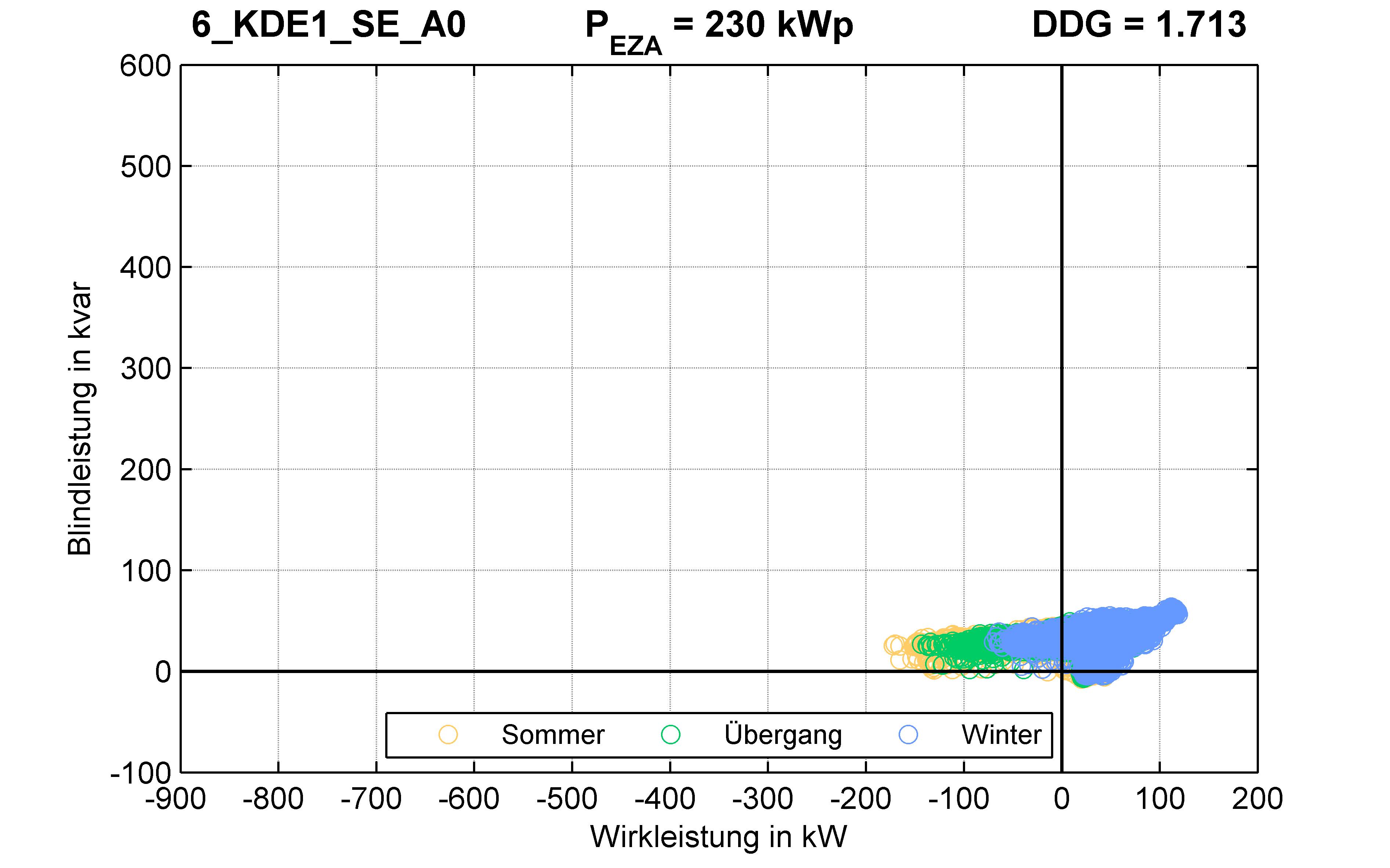 KDE1 | Q-Regelung (SE) A0 | PQ-Verhalten