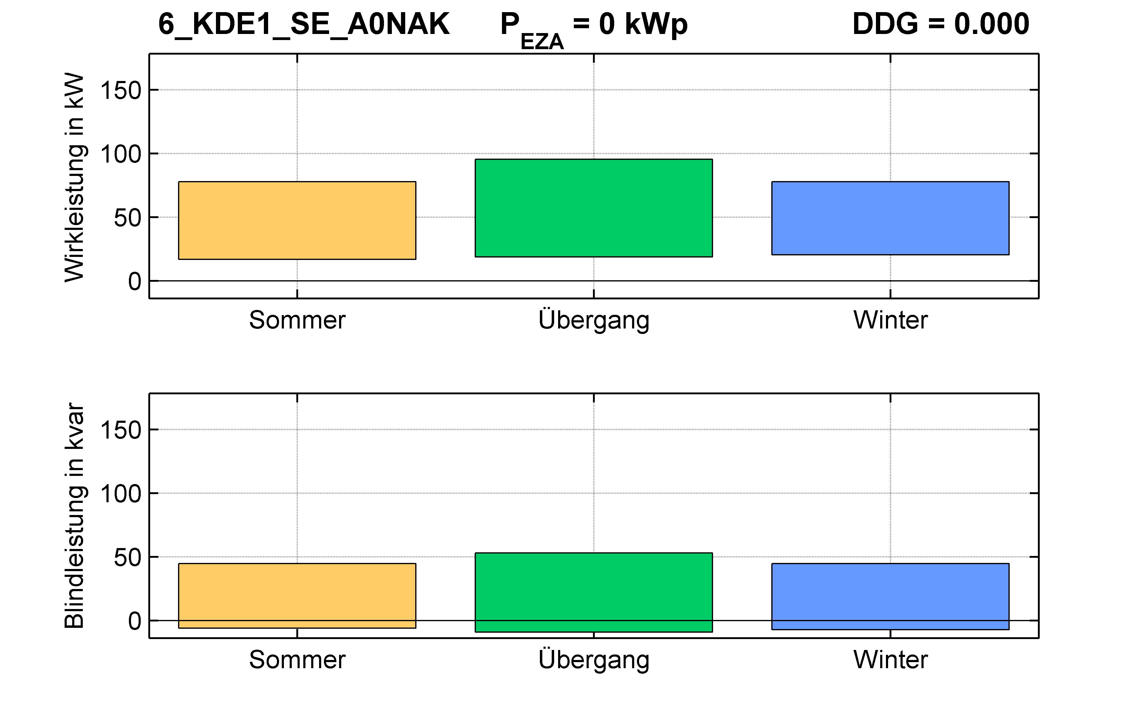 KDE1 | Q-Regelung (SE) A0NAK | PQ-Bilanz