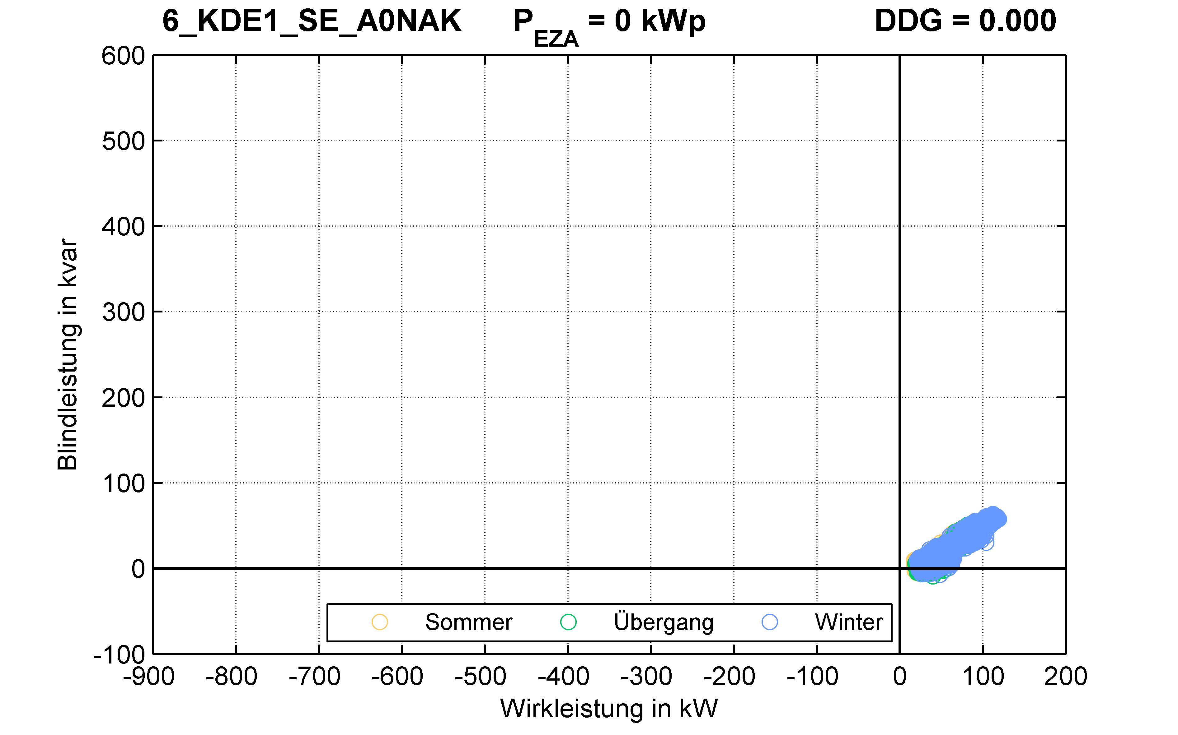 KDE1 | Q-Regelung (SE) A0NAK | PQ-Verhalten
