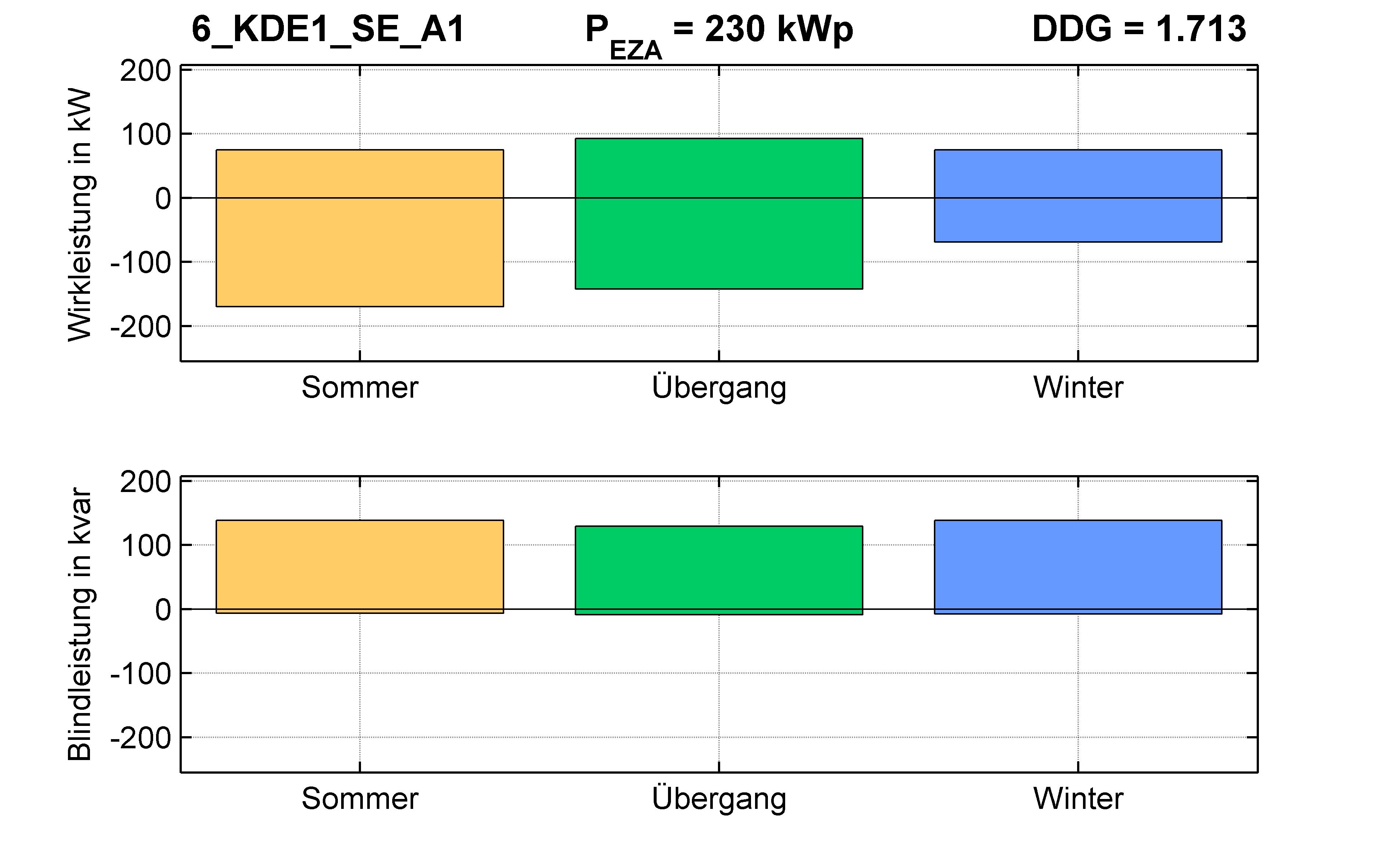 KDE1 | Q-Regelung (SE) A1 | PQ-Bilanz