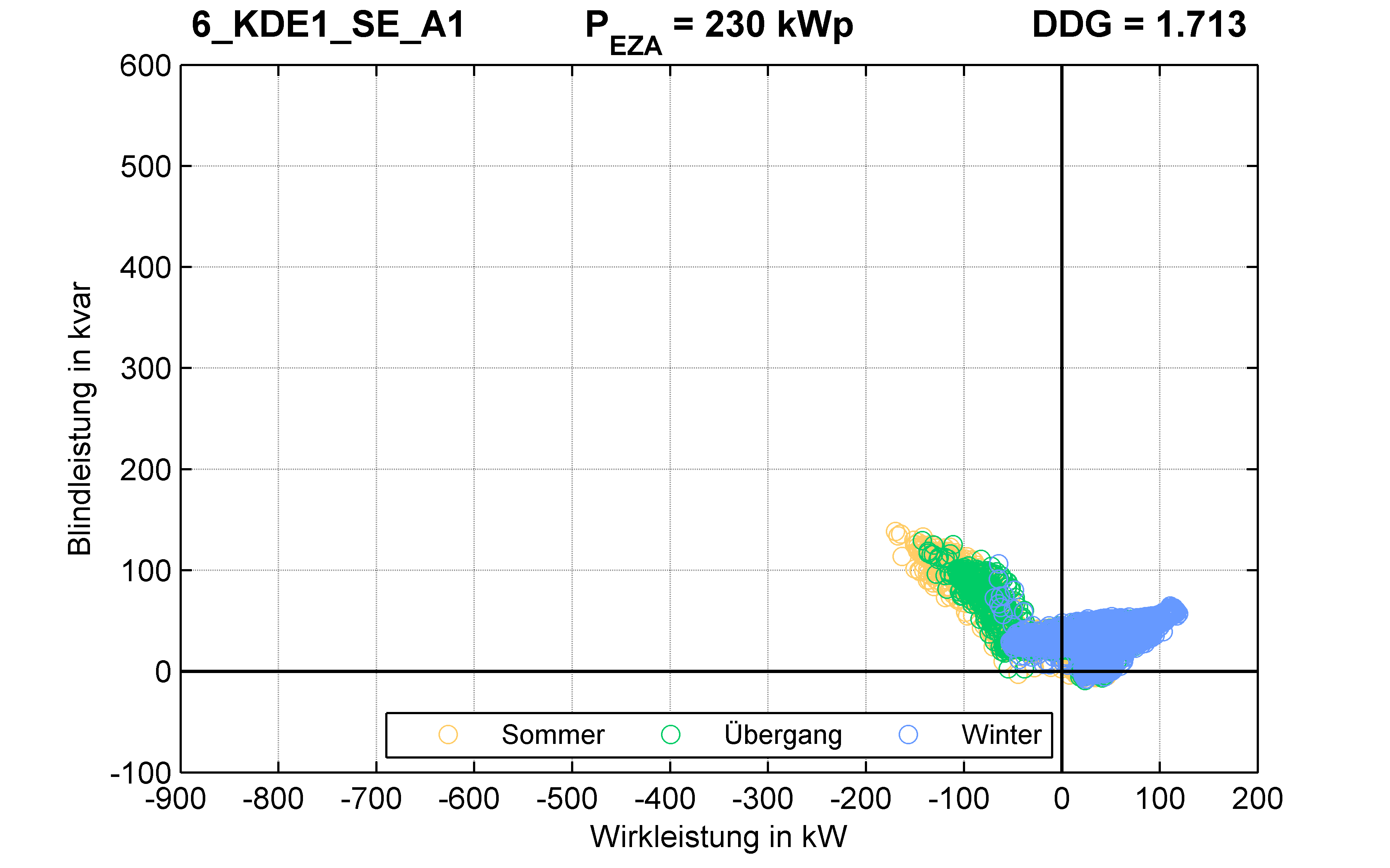 KDE1 | Q-Regelung (SE) A1 | PQ-Verhalten