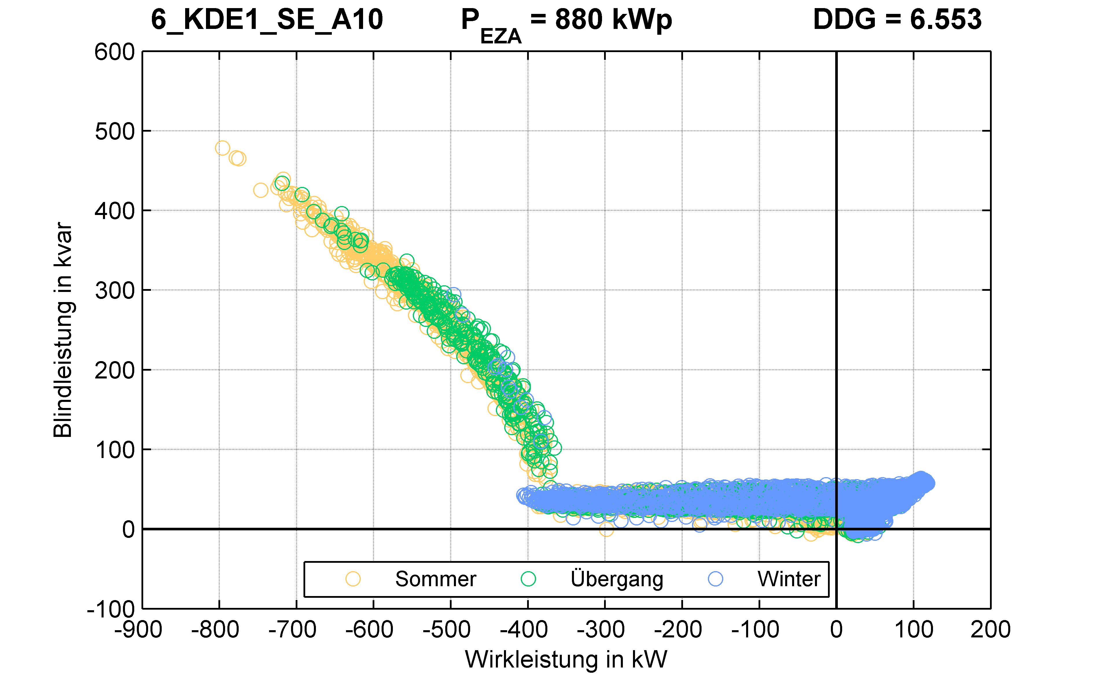 KDE1 | Q-Regelung (SE) A10 | PQ-Verhalten