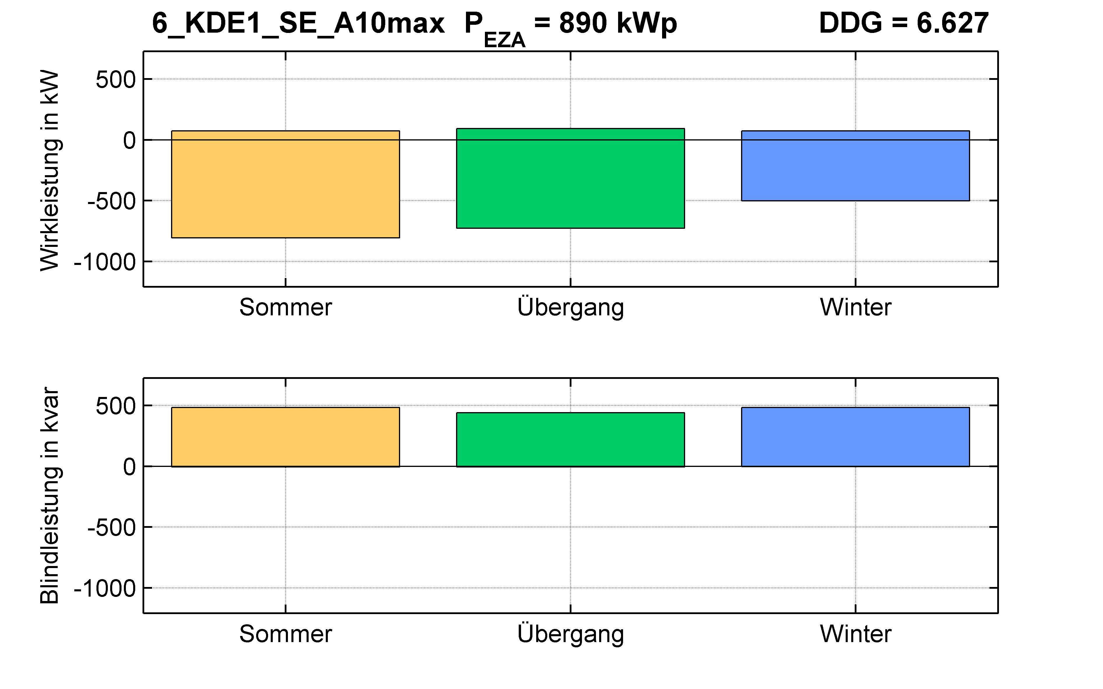 KDE1 | Q-Regelung (SE) A10max | PQ-Bilanz