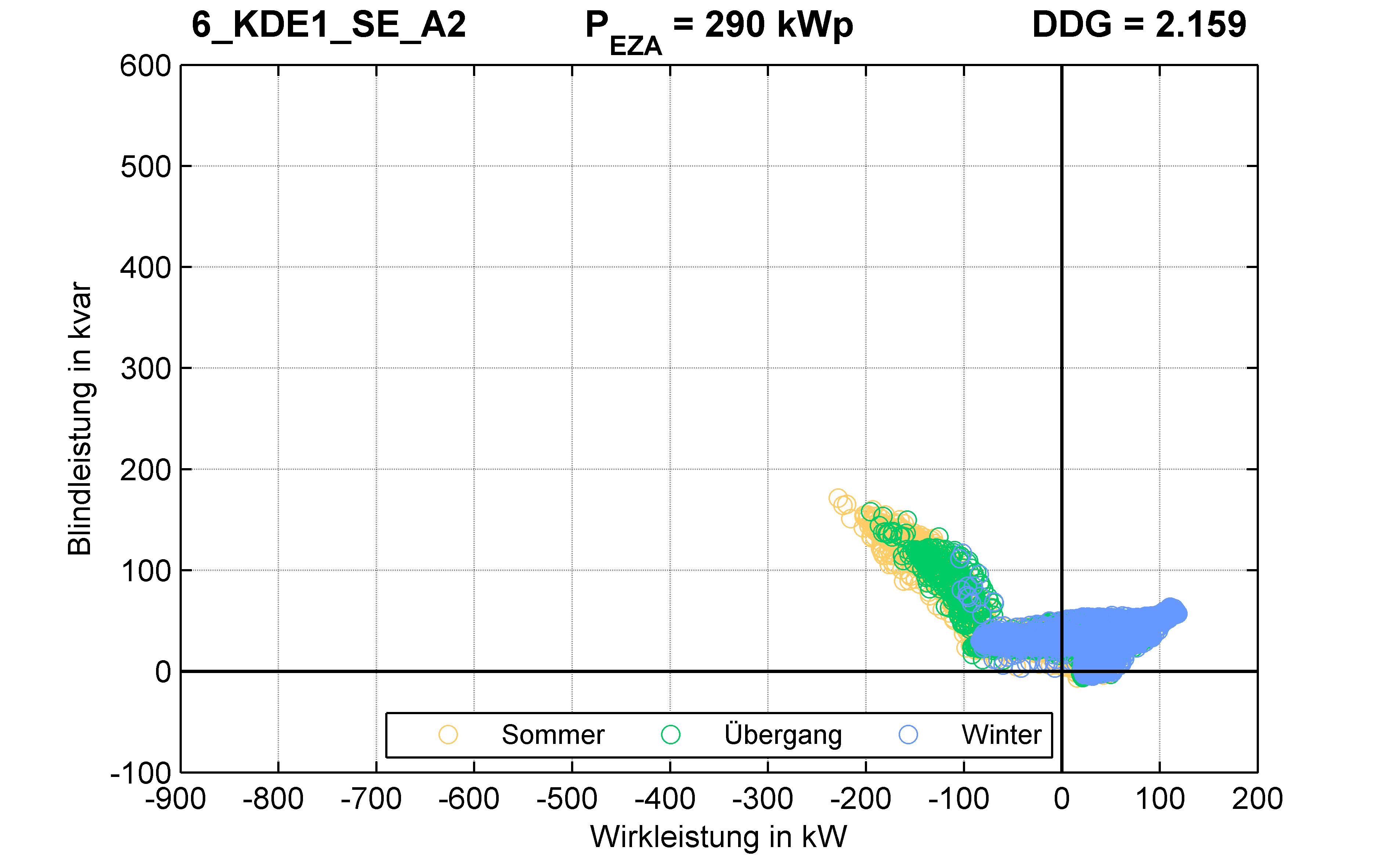 KDE1 | Q-Regelung (SE) A2 | PQ-Verhalten