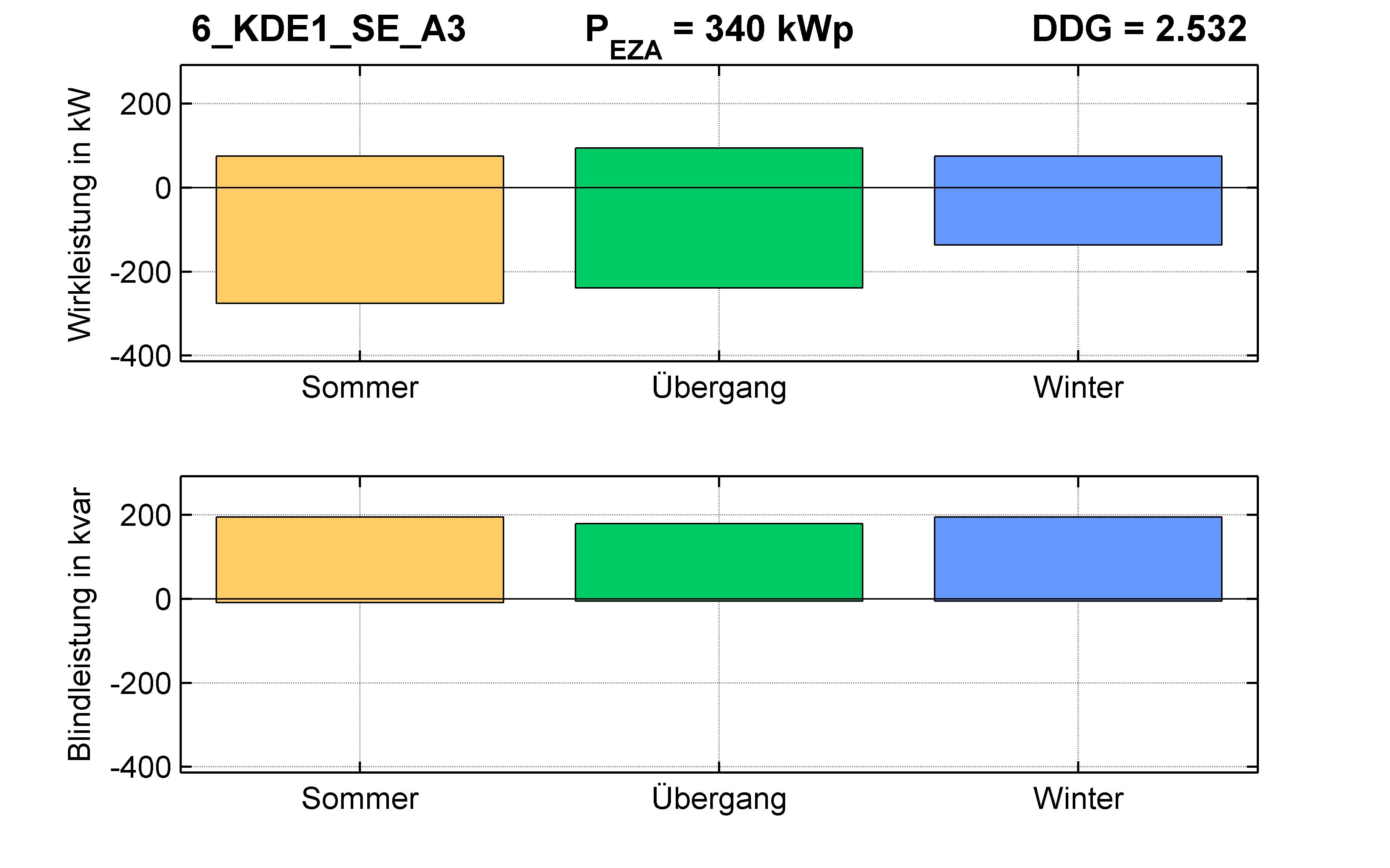 KDE1 | Q-Regelung (SE) A3 | PQ-Bilanz