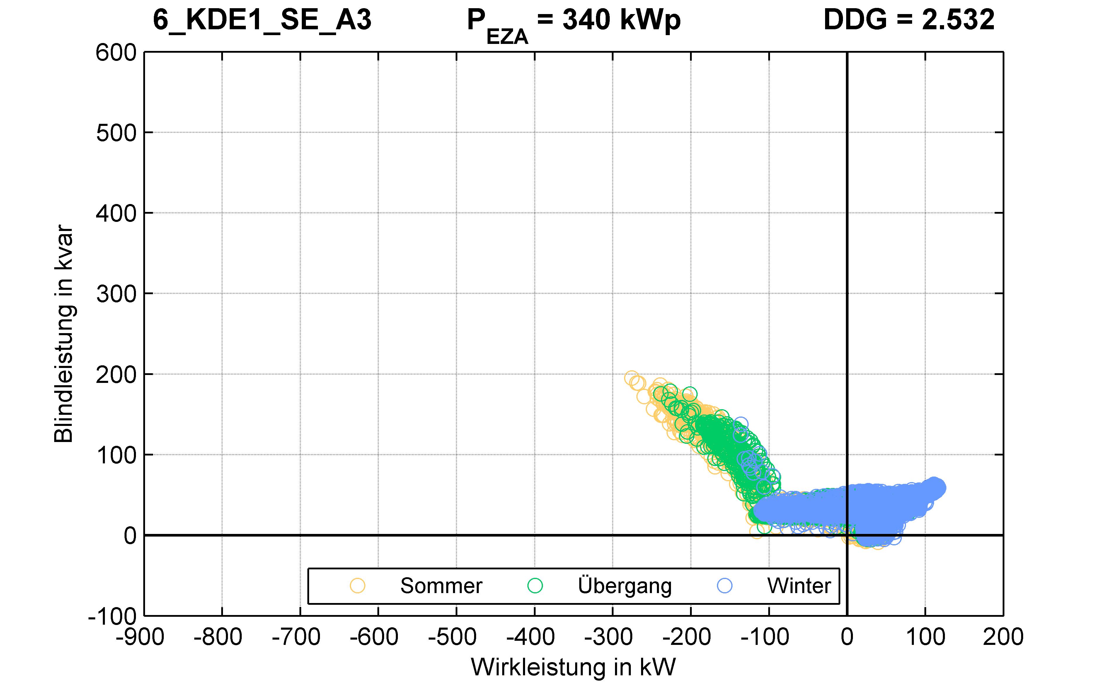 KDE1 | Q-Regelung (SE) A3 | PQ-Verhalten