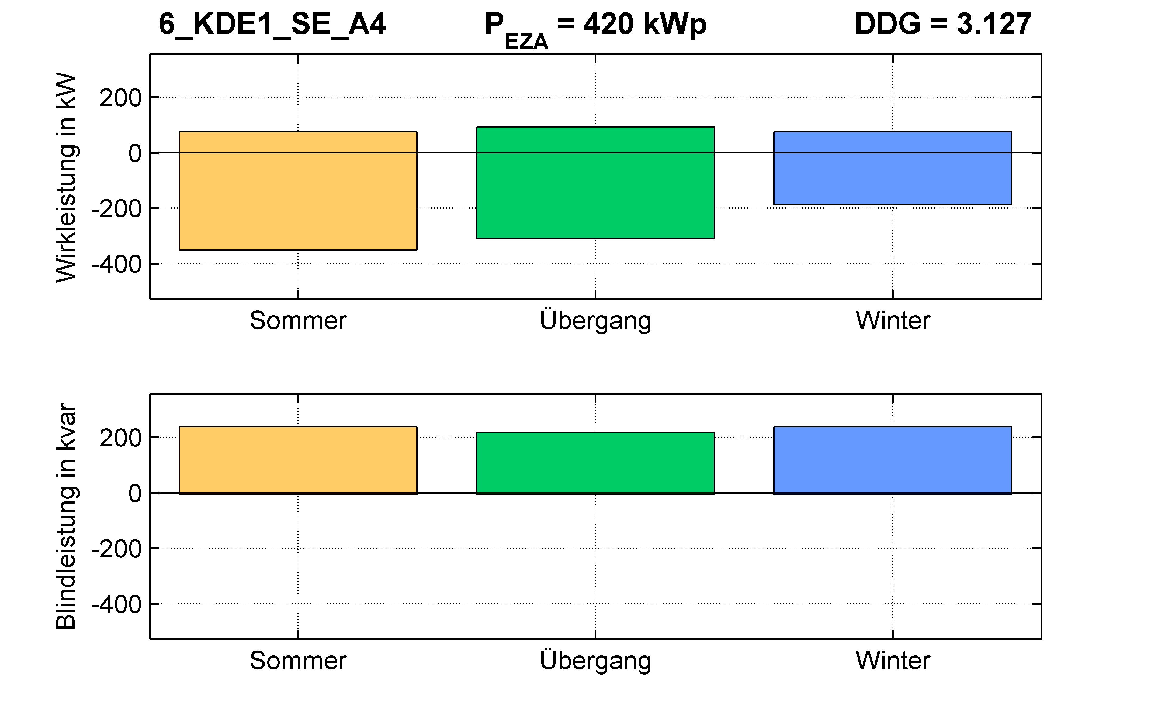 KDE1 | Q-Regelung (SE) A4 | PQ-Bilanz