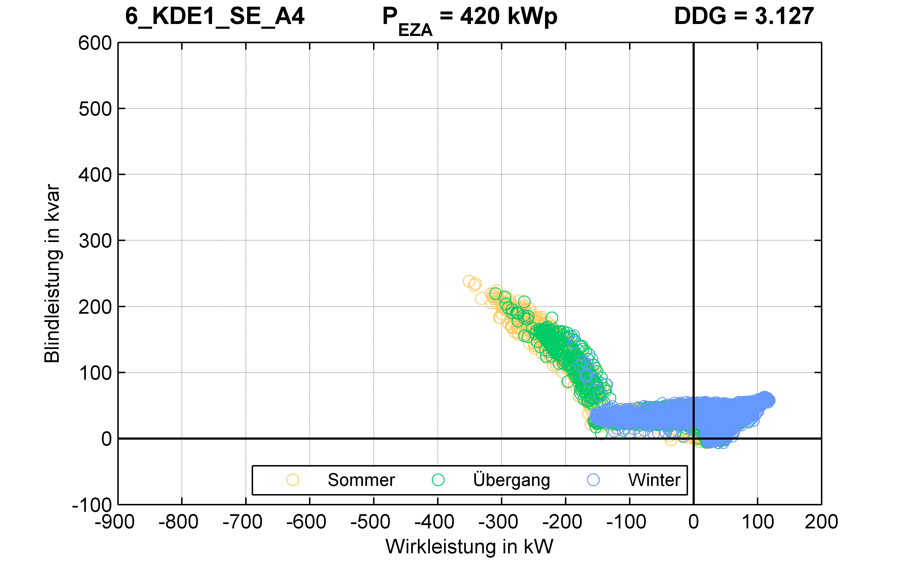 KDE1 | Q-Regelung (SE) A4 | PQ-Verhalten