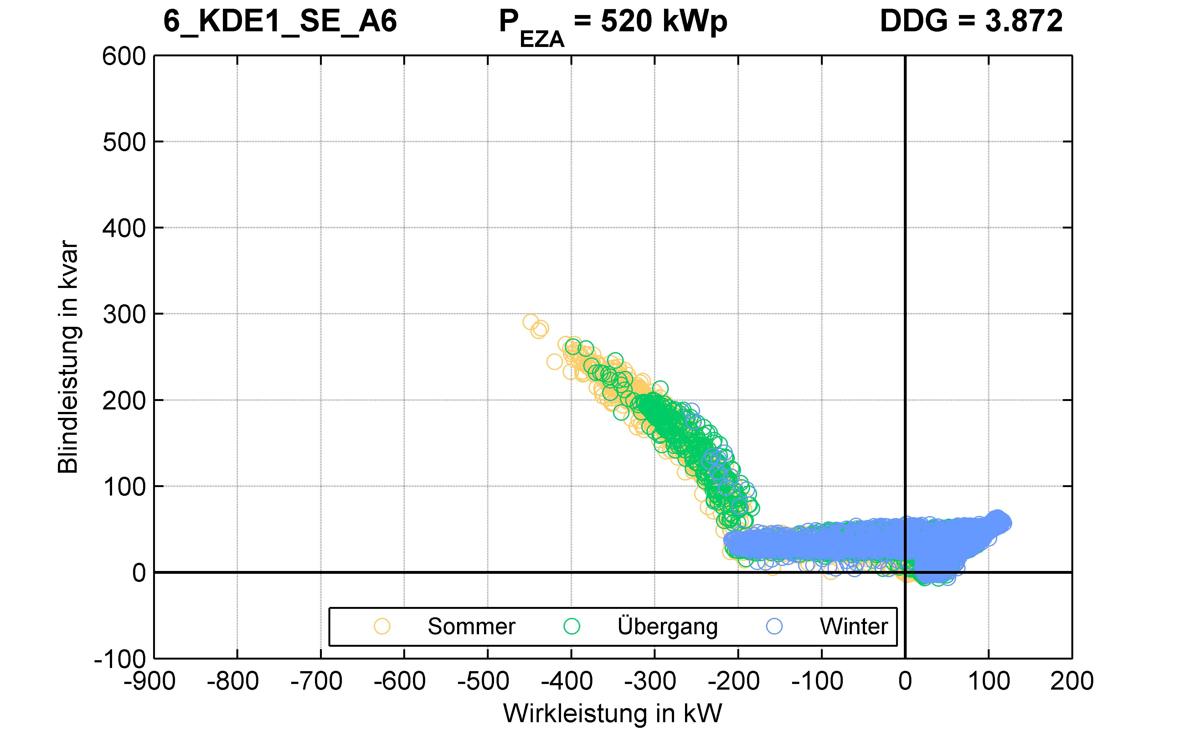 KDE1 | Q-Regelung (SE) A6 | PQ-Verhalten