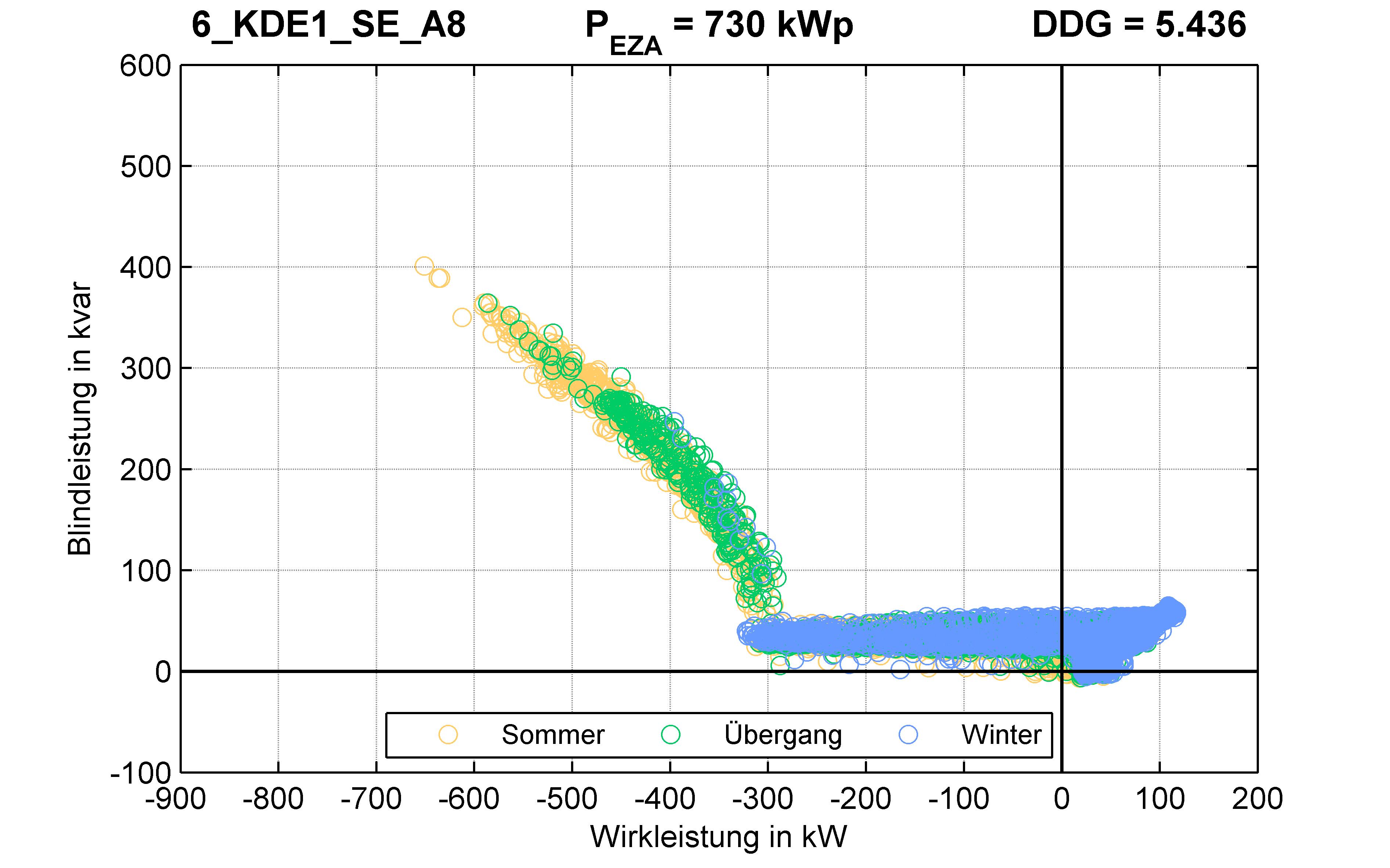KDE1 | Q-Regelung (SE) A8 | PQ-Verhalten