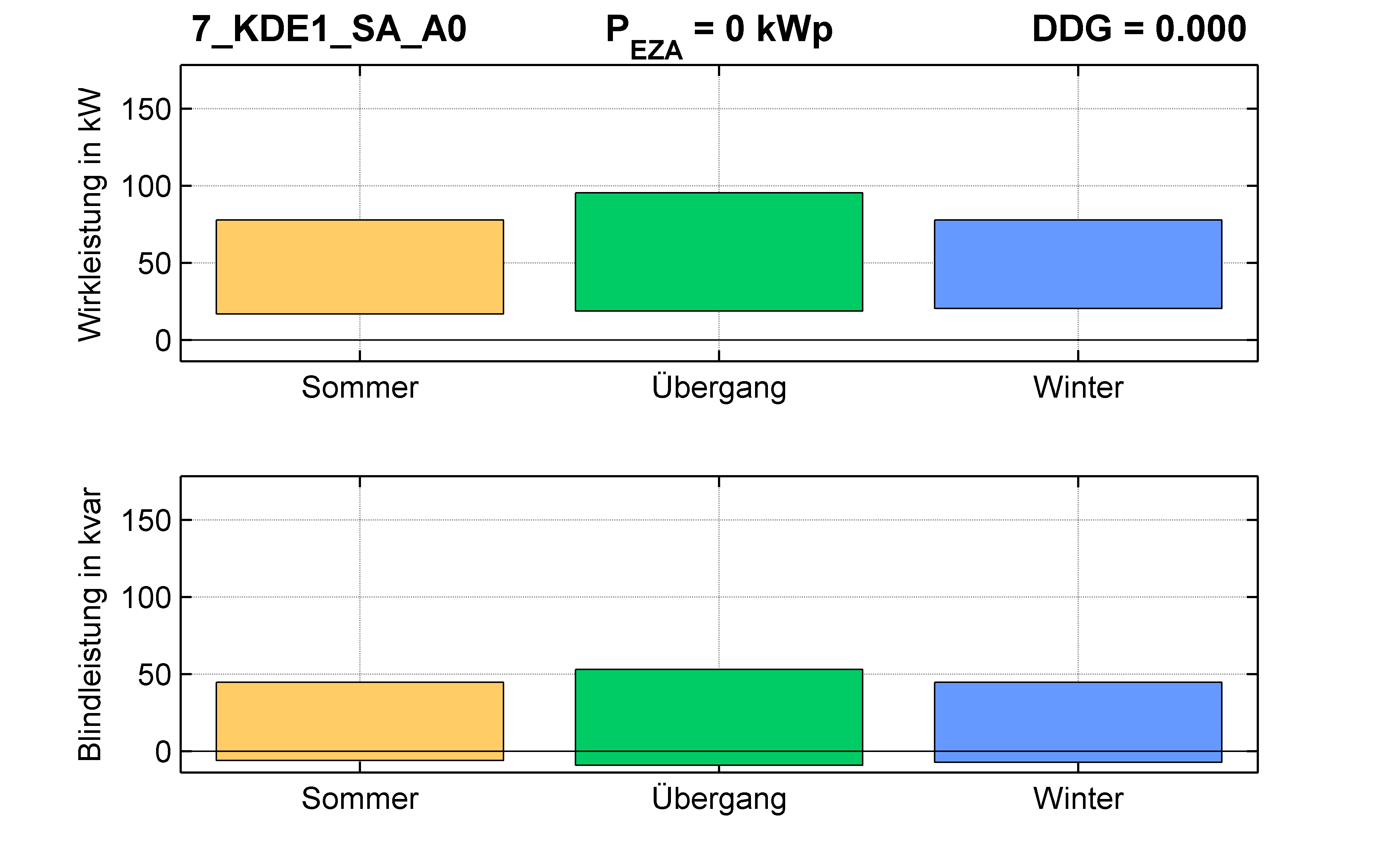 KDE1 | Längsregler (SA) A0 | PQ-Bilanz