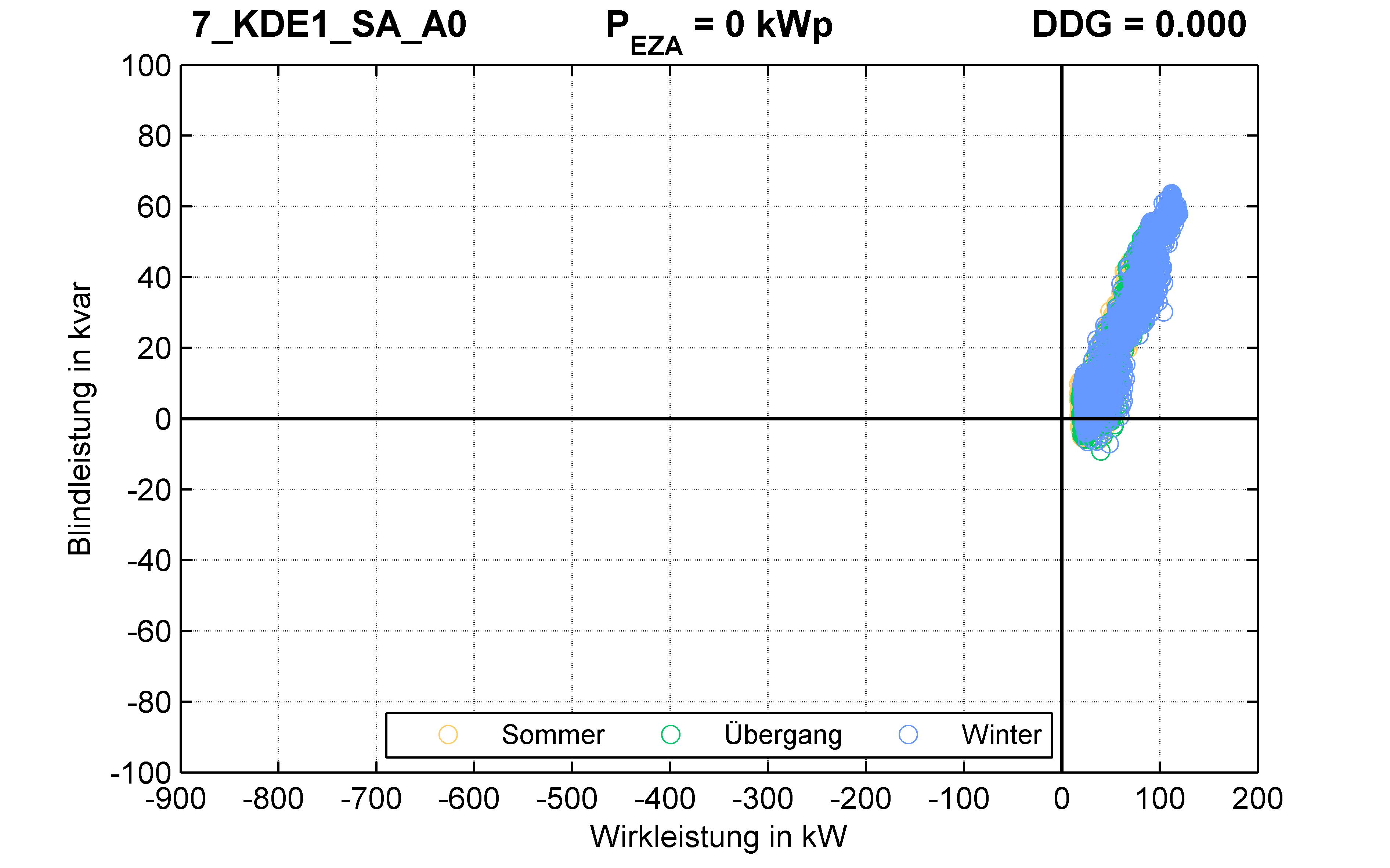 KDE1 | Längsregler (SA) A0 | PQ-Verhalten