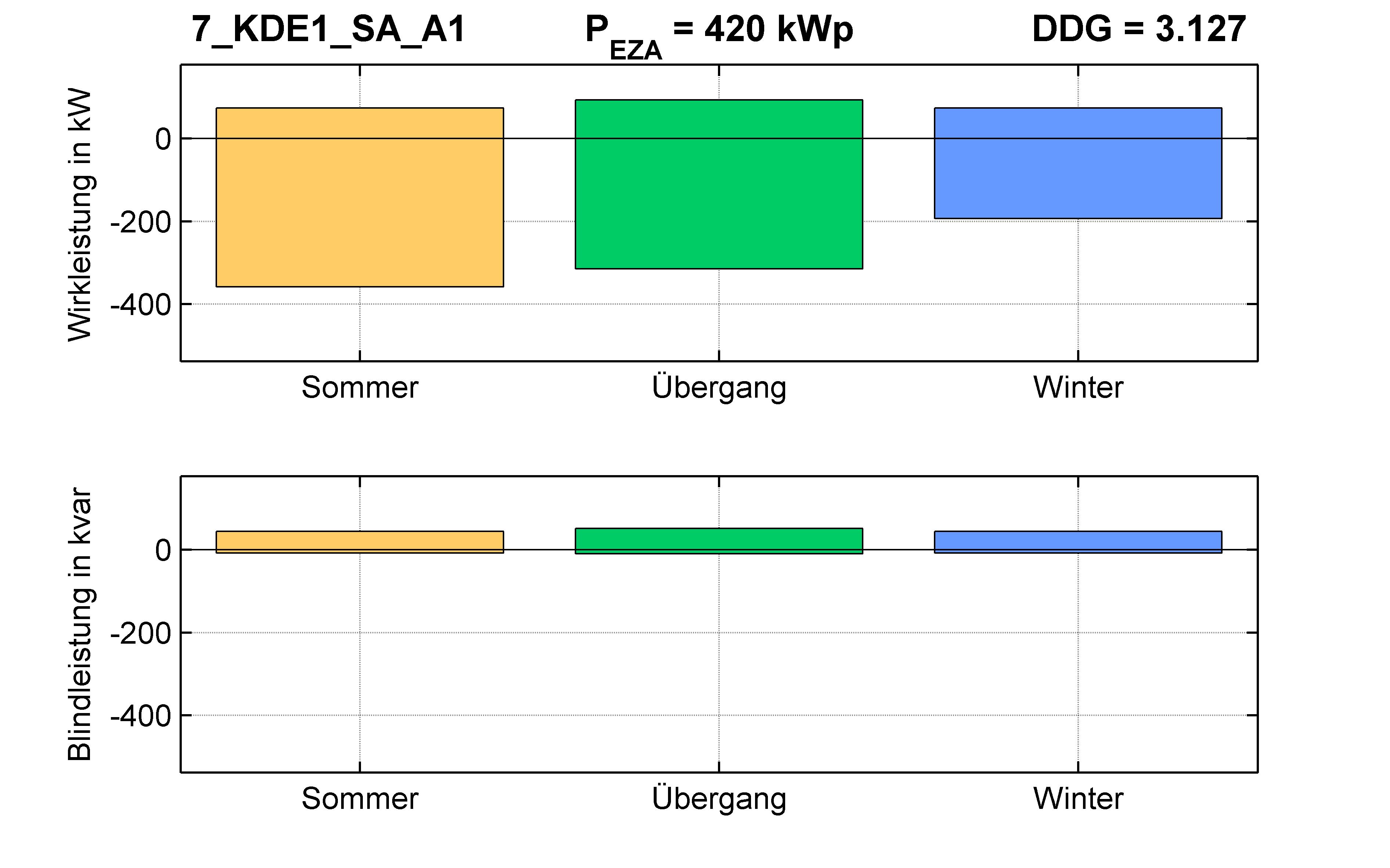 KDE1 | Längsregler (SA) A1 | PQ-Bilanz