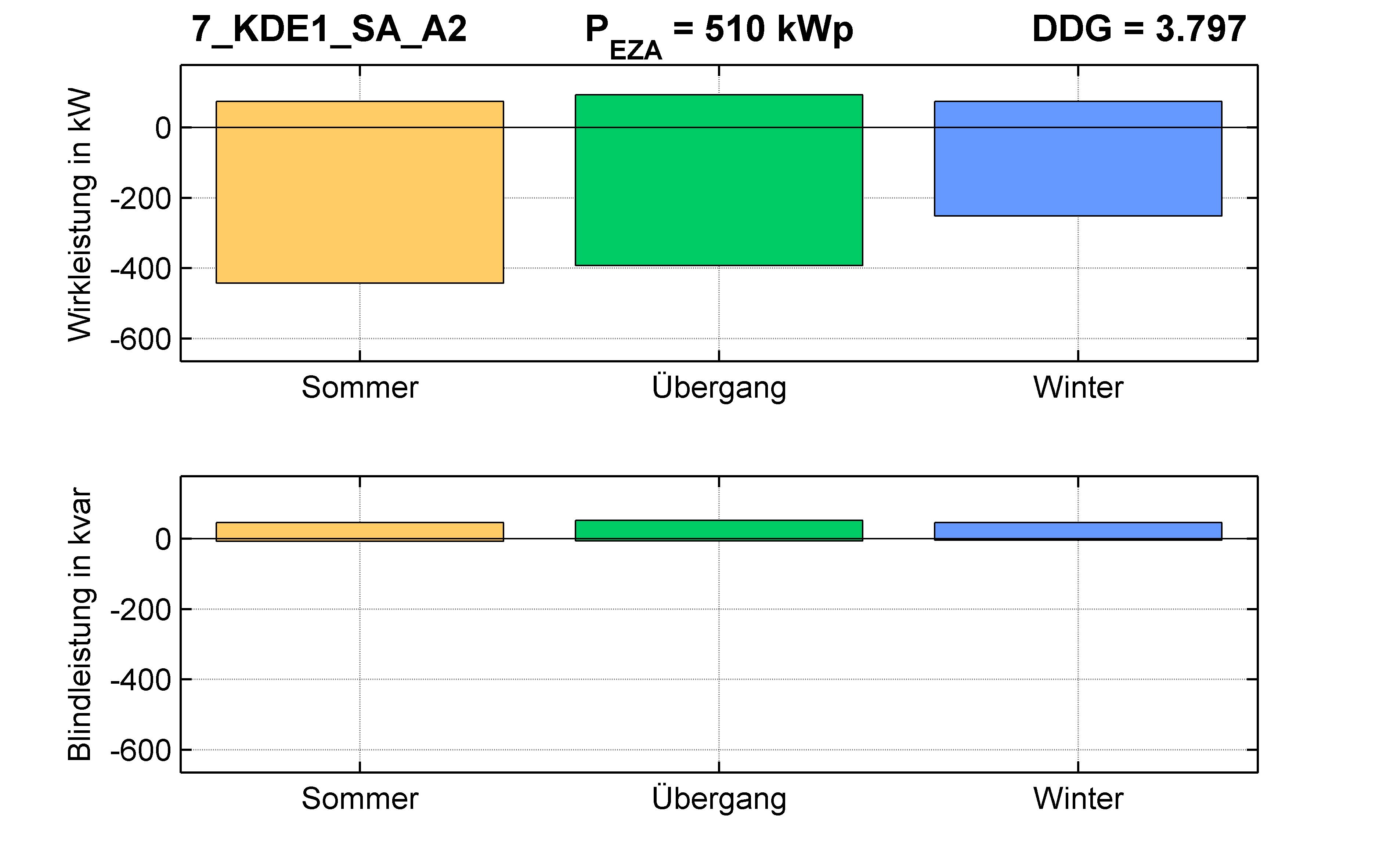 KDE1 | Längsregler (SA) A2 | PQ-Bilanz