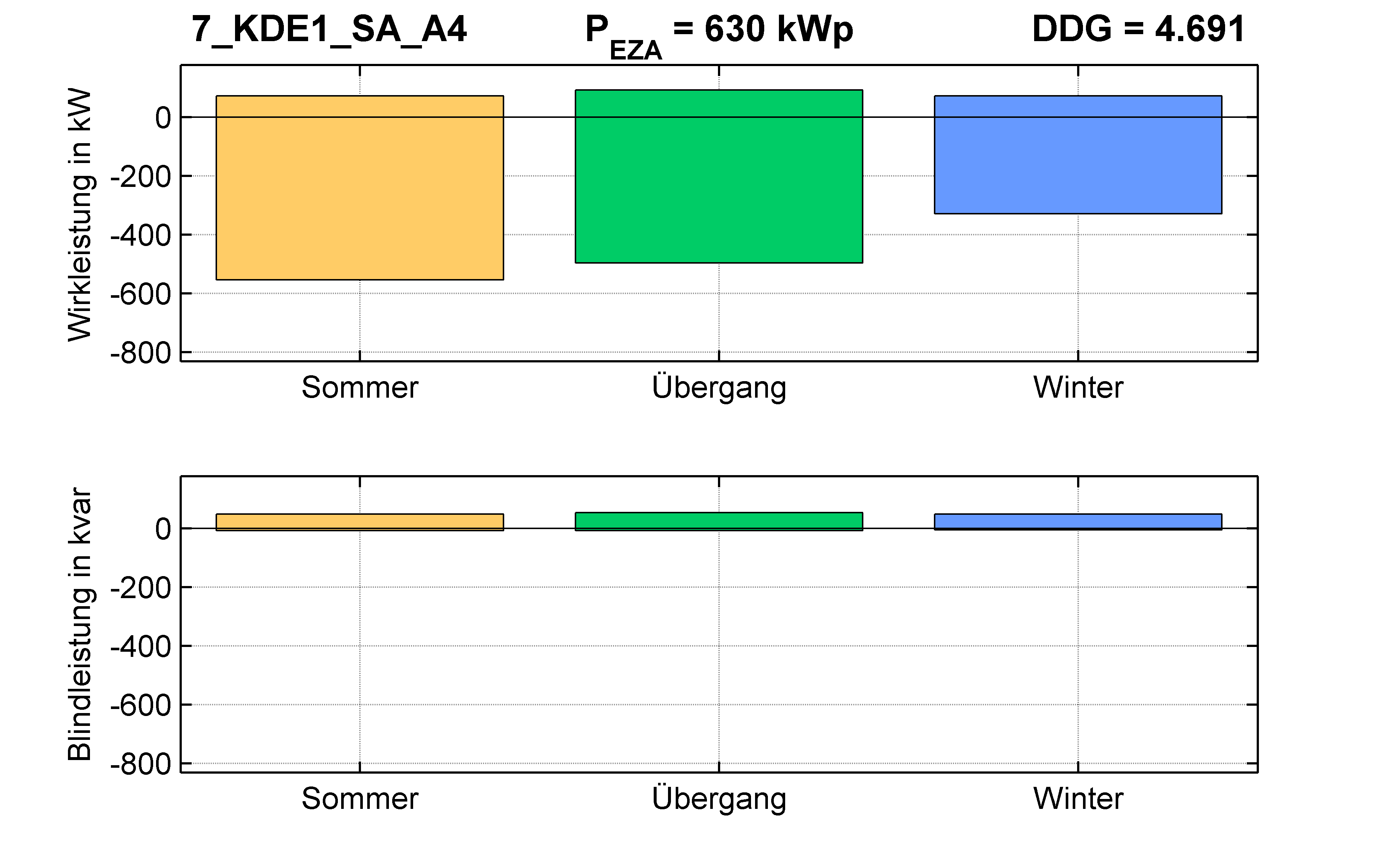 KDE1 | Längsregler (SA) A4 | PQ-Bilanz