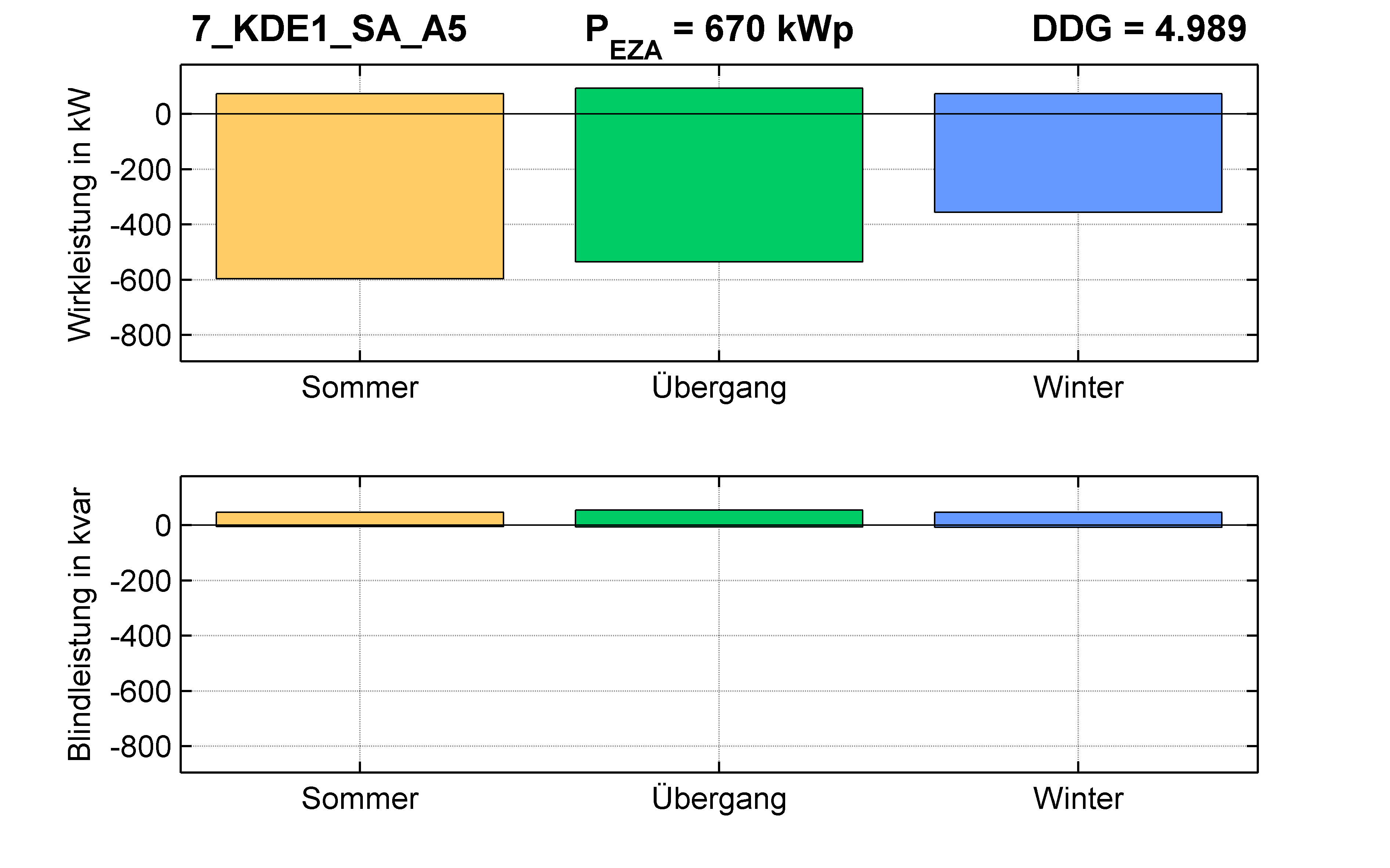 KDE1 | Längsregler (SA) A5 | PQ-Bilanz