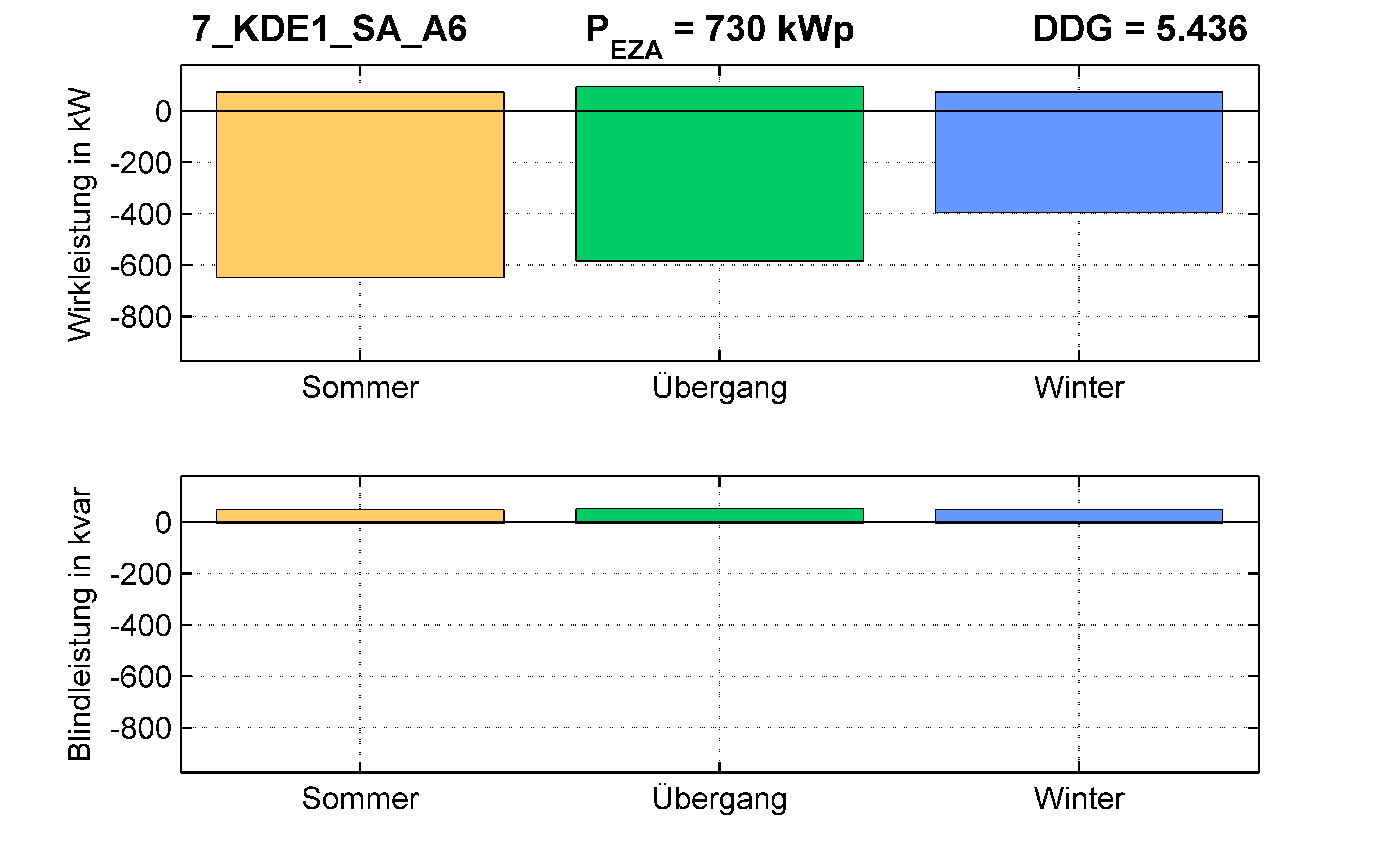 KDE1 | Längsregler (SA) A6 | PQ-Bilanz