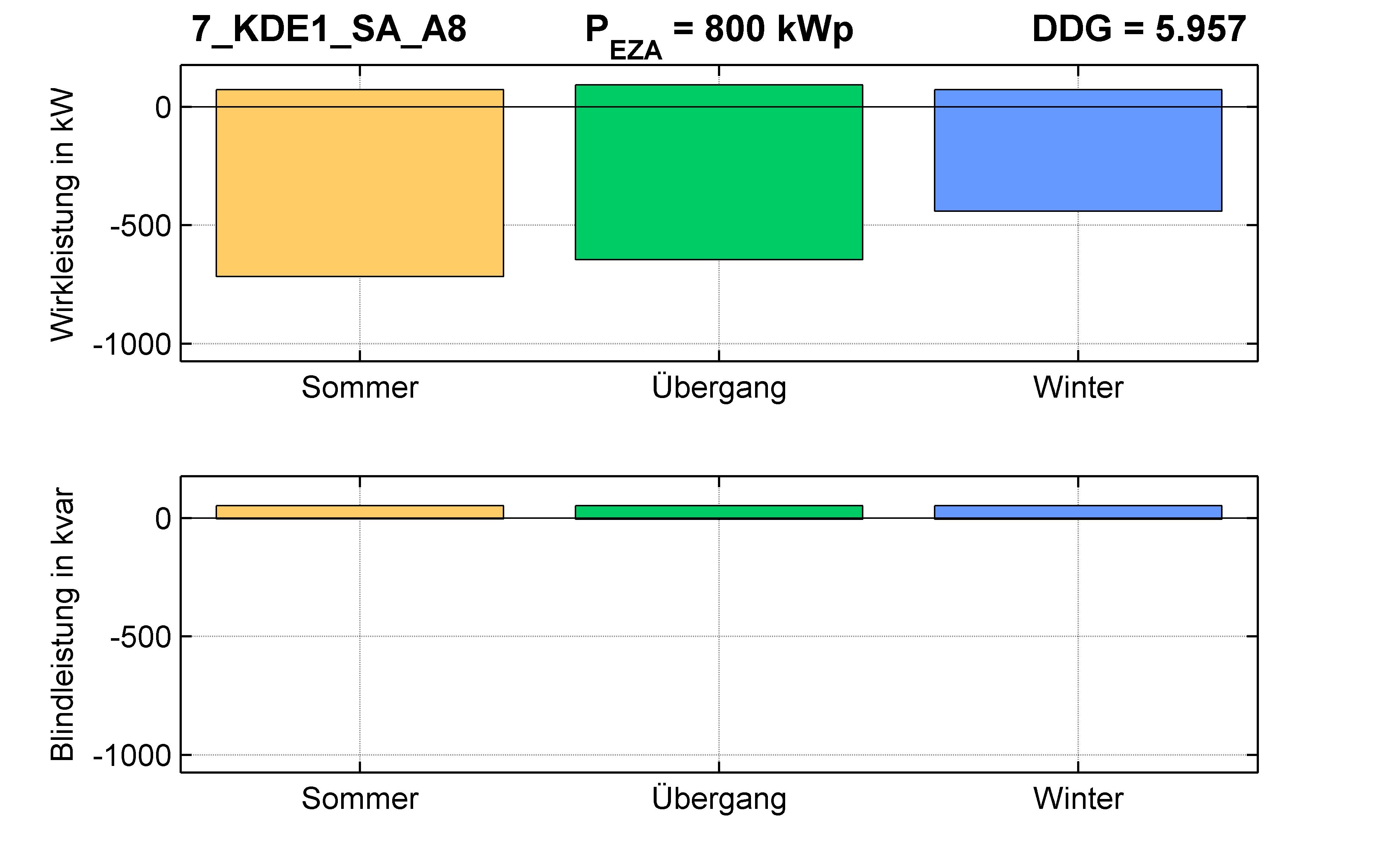 KDE1 | Längsregler (SA) A8 | PQ-Bilanz