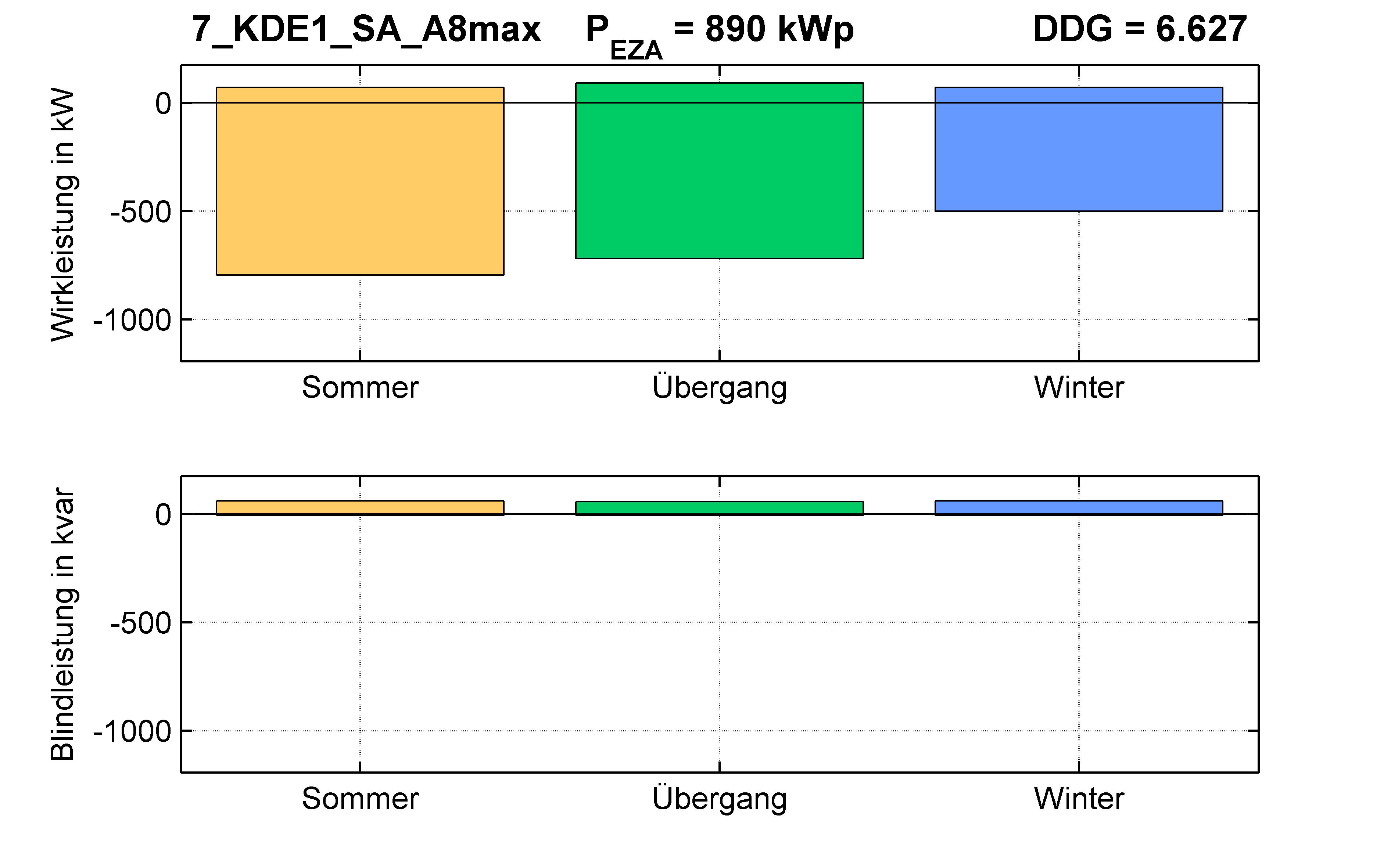 KDE1 | Längsregler (SA) A8max | PQ-Bilanz