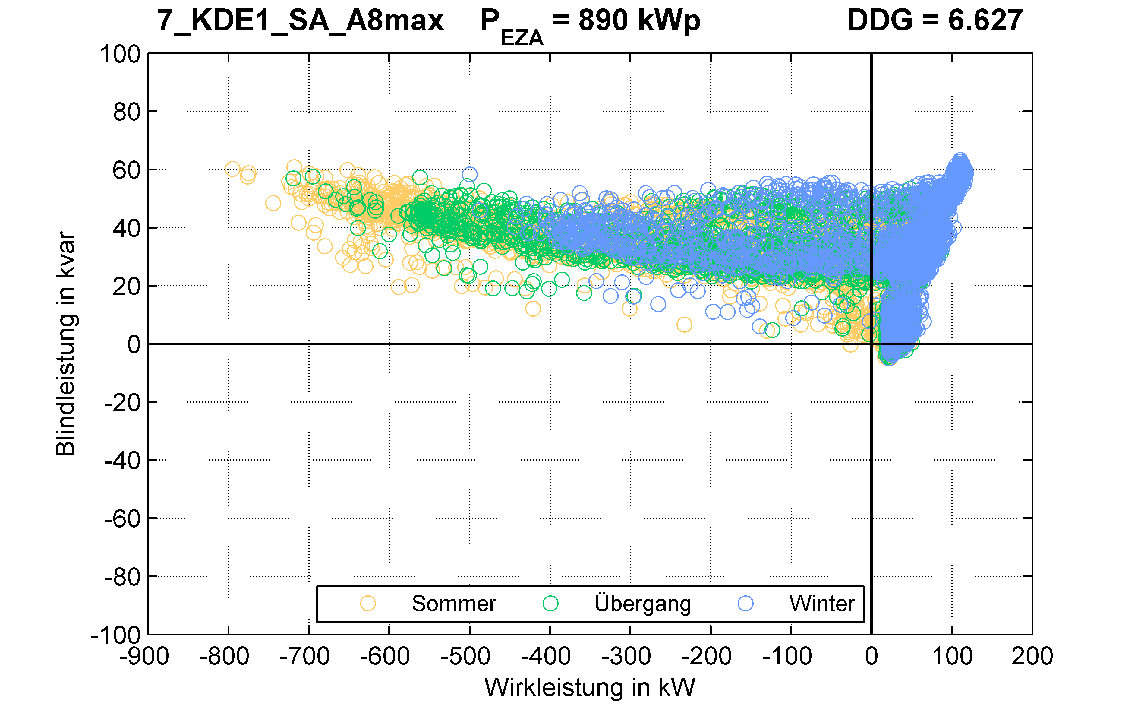 KDE1 | Längsregler (SA) A8max | PQ-Verhalten