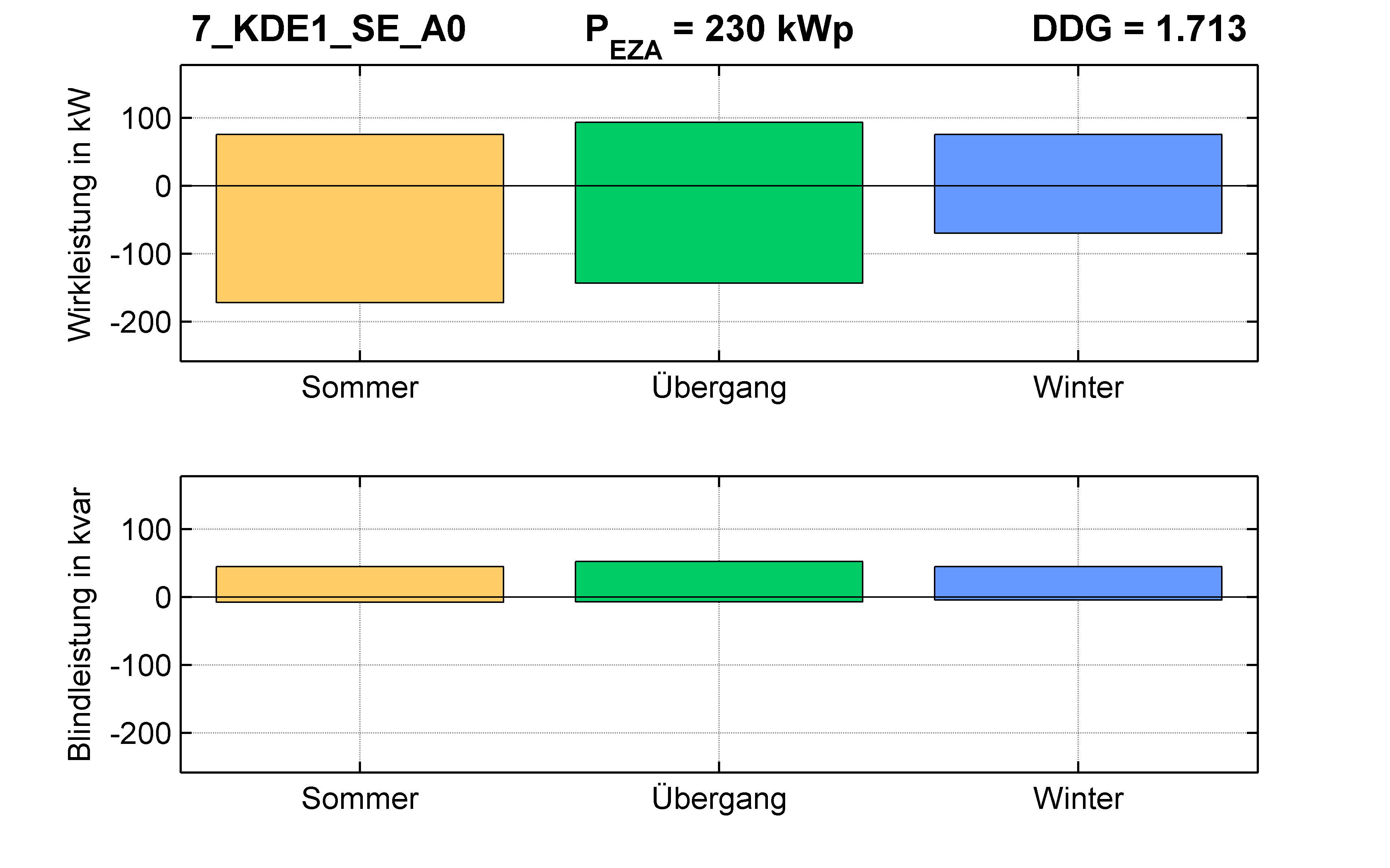 KDE1 | Längsregler (SE) A0 | PQ-Bilanz